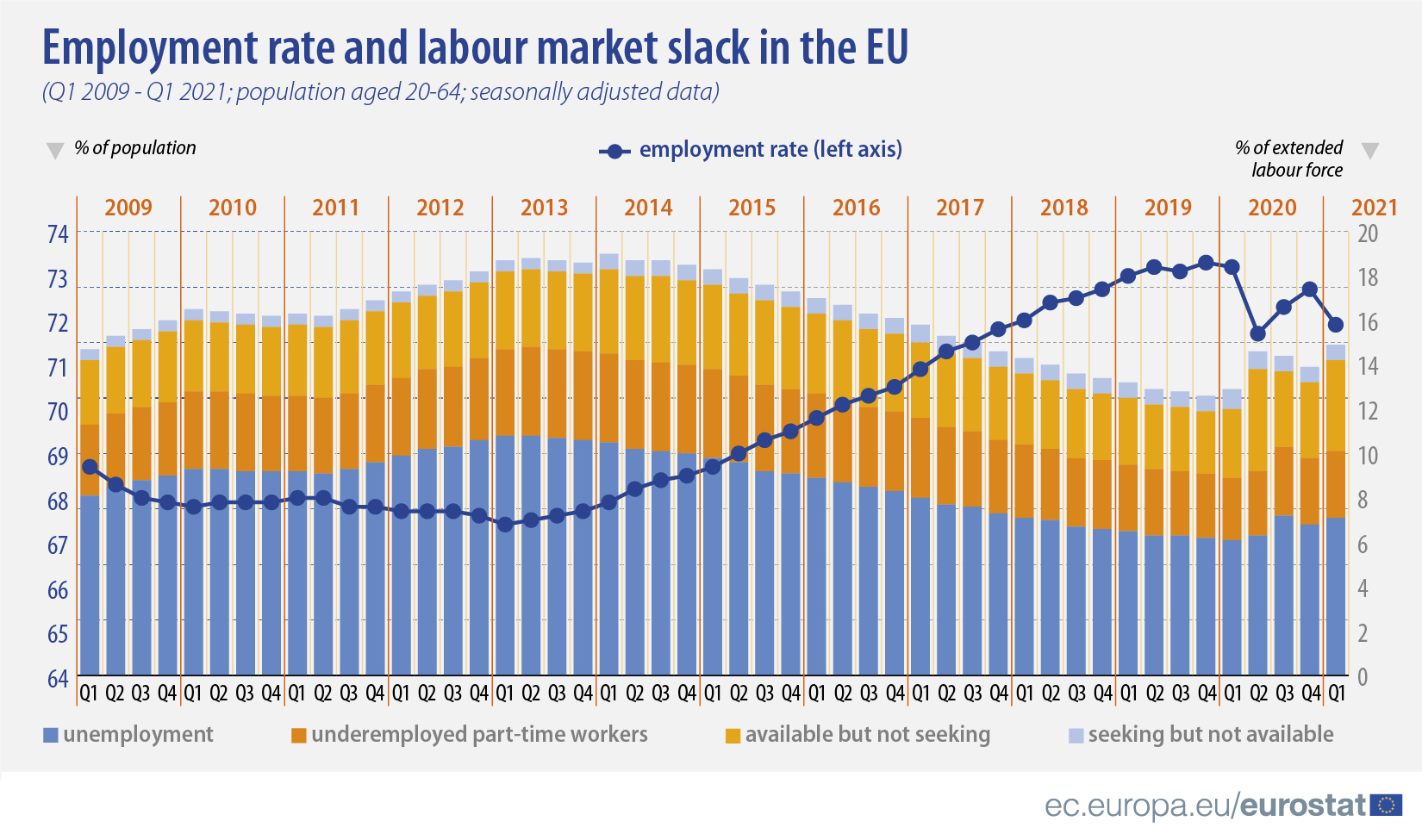 Employment rate and labour market slack in the EU, Q1 2009 - Q1 2021, population aged 20-64, seasonally adjusted data, in %