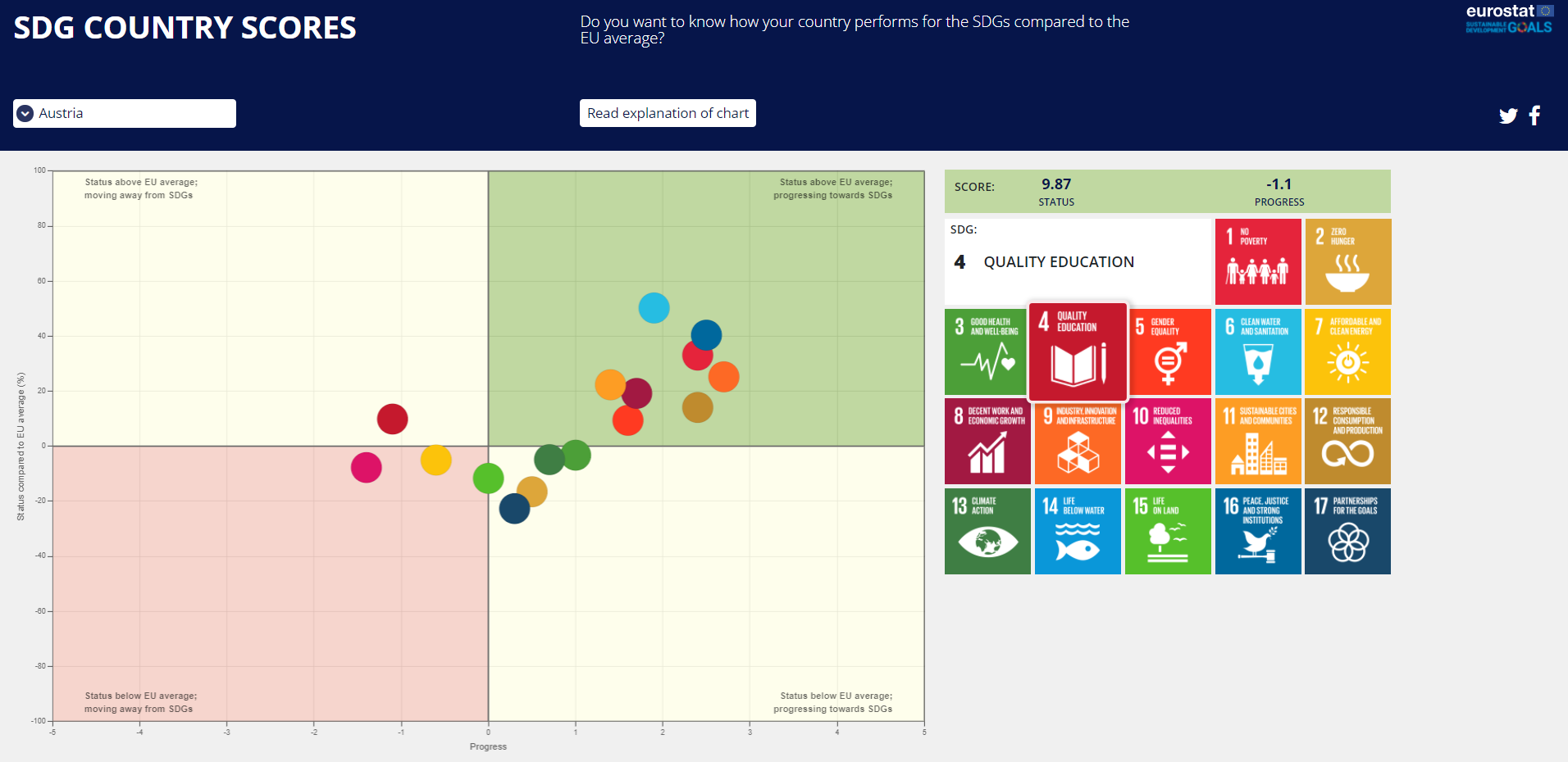 Screenshot of the new visualisation tool'SDG country scores'