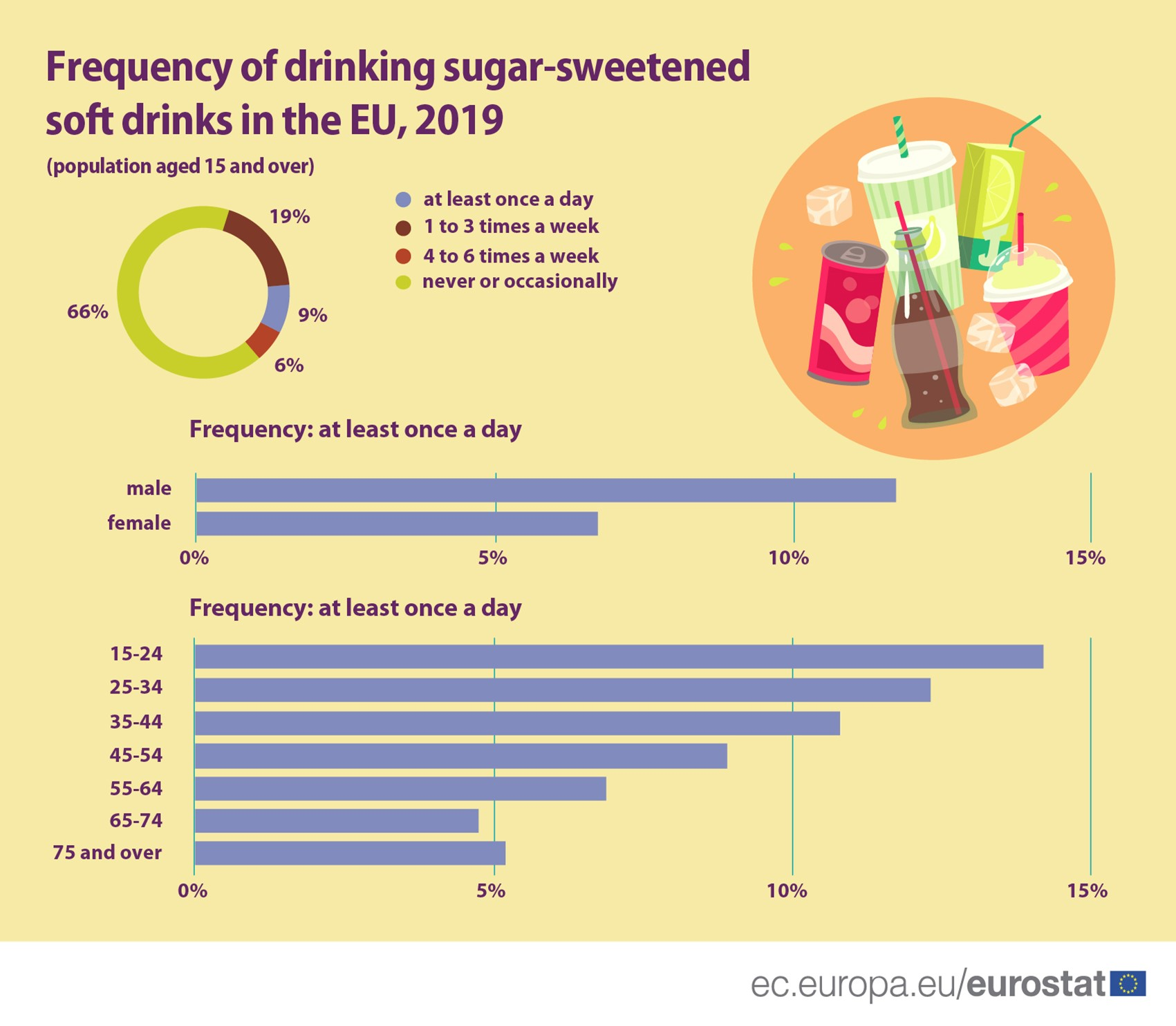 Bar chart: Frequency of drinking sugar-sweetened soft drinks in the EU, by frequency, age and sex, 2019, population aged 15 and over