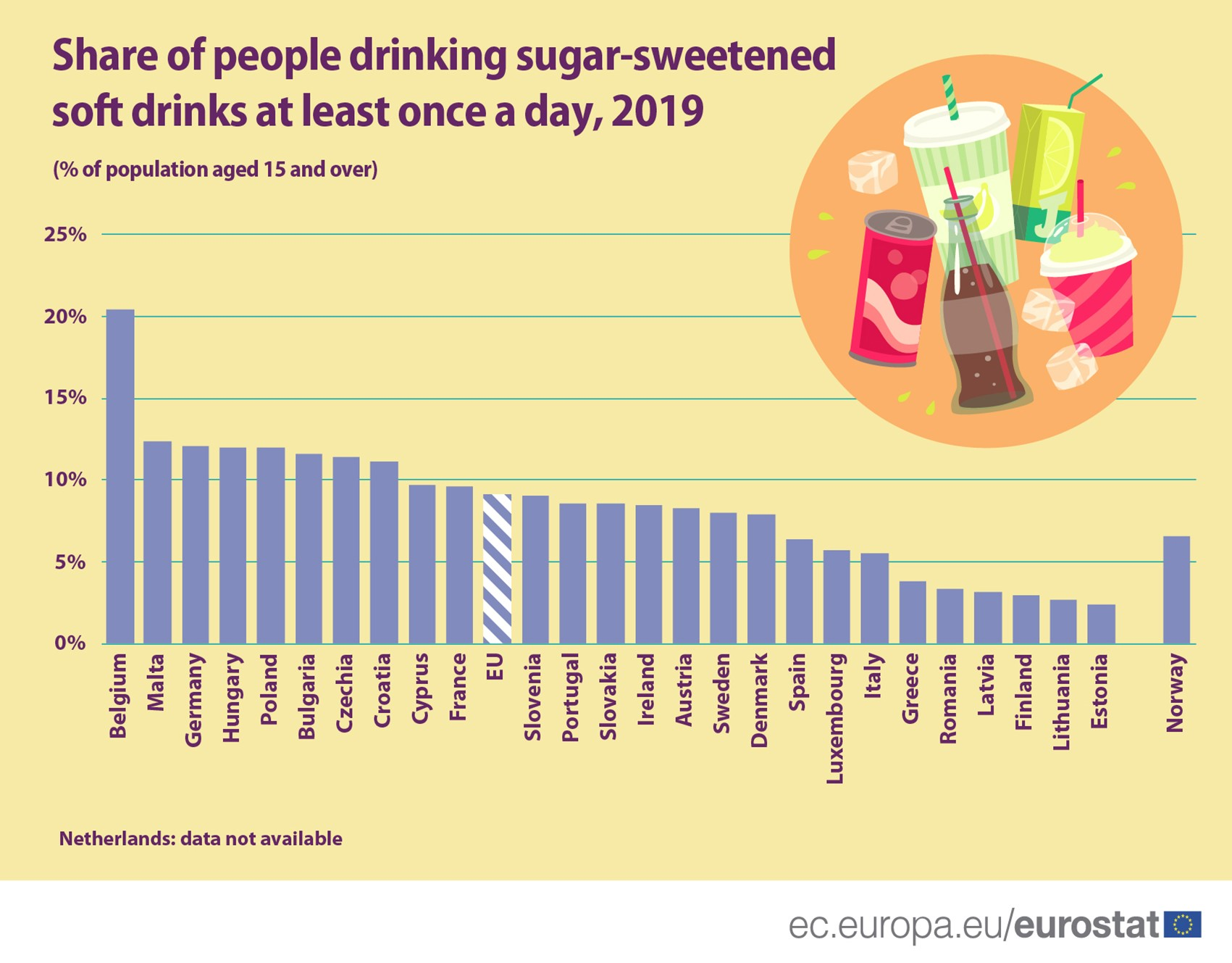 Bar chart: Share of people drinking sugar-sweetened soft drinks in the EU, EU Member States and EFTA countries, 2019, at least once a day, % population aged 15 and over