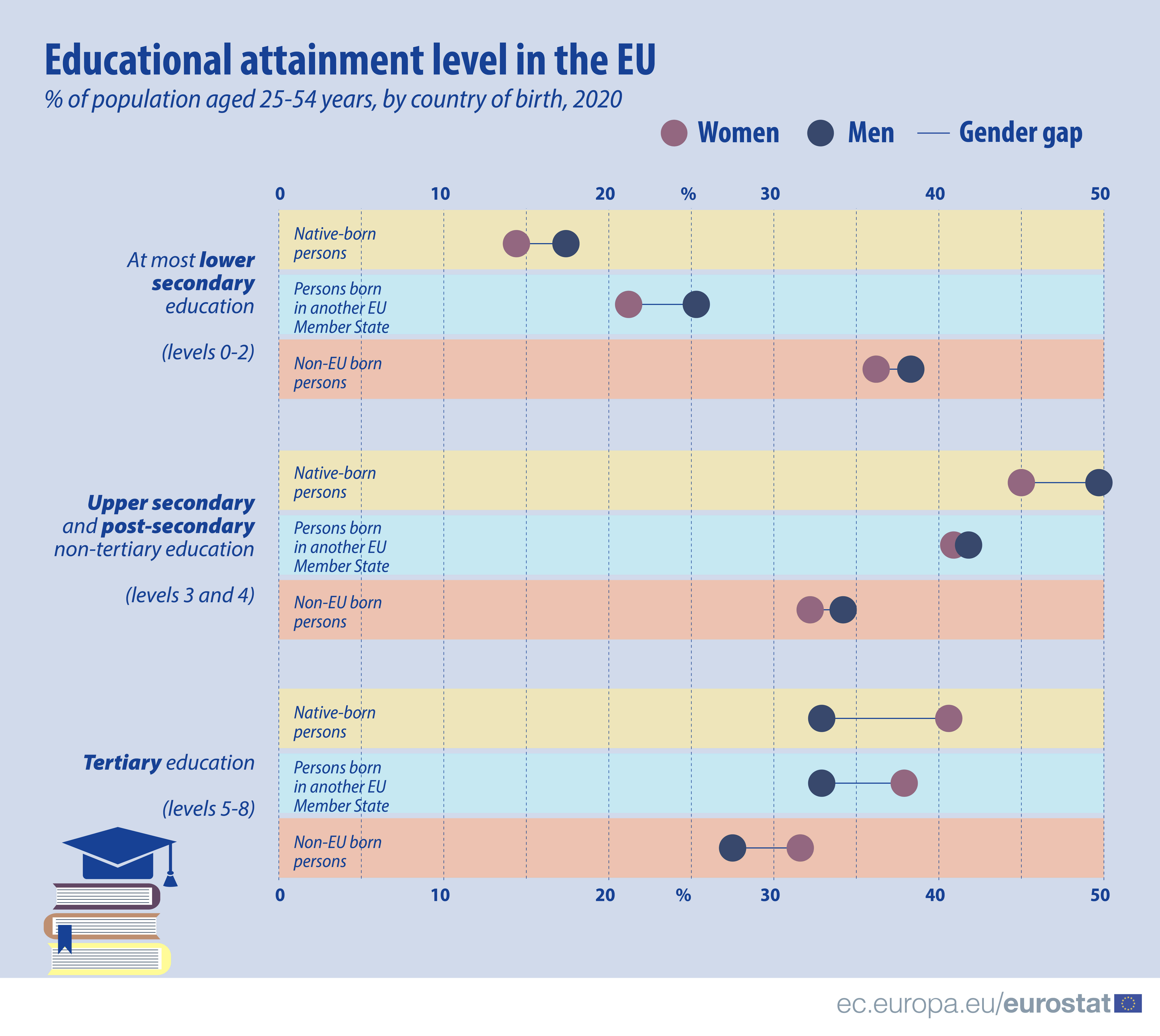 Chart: educational attainment level at the EU level by gender (male and female) and by country of birth (native country, another EU Member state, non-EU country), expressed as percentage of population aged 24-55 years, 2020 data