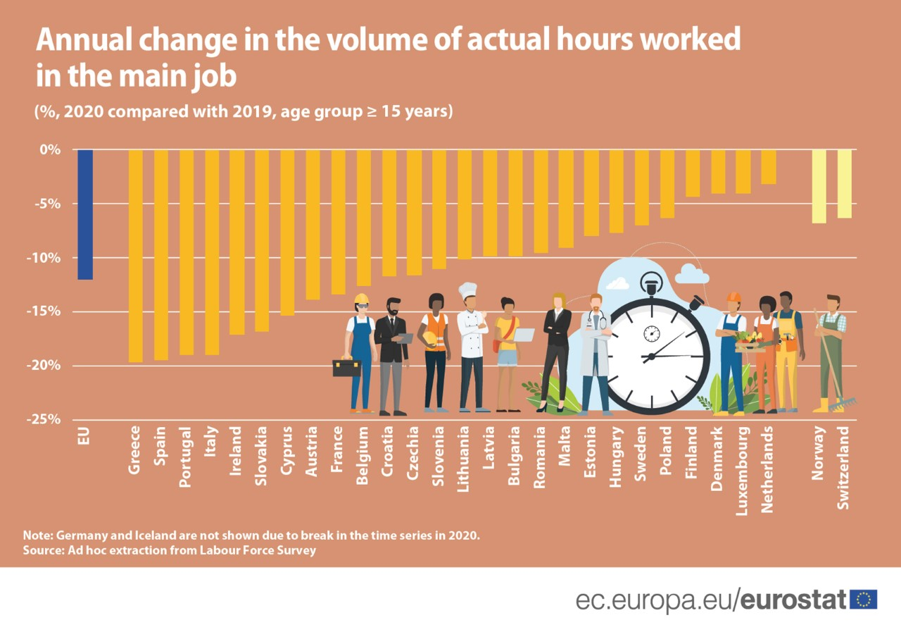 Bar chart: Hours worked in the main job in the EU, EU Member States and EFTA countries, 2019 and 2020 data, %