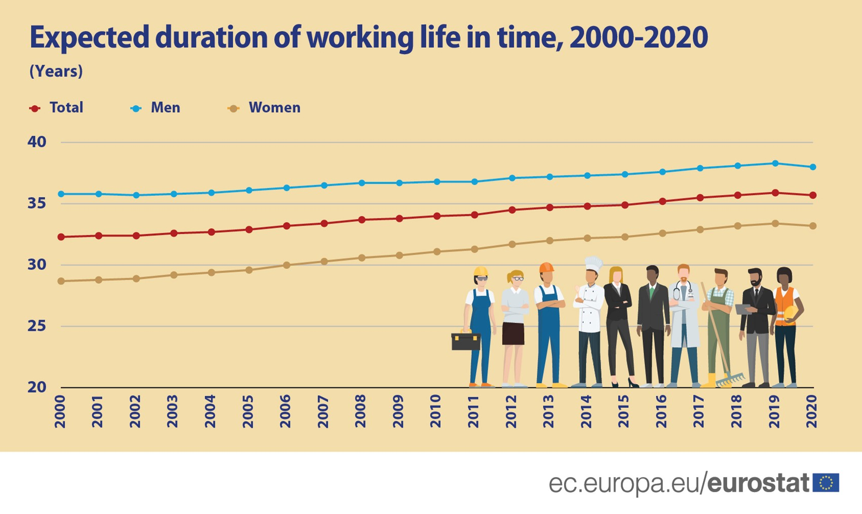 Working life gender gap