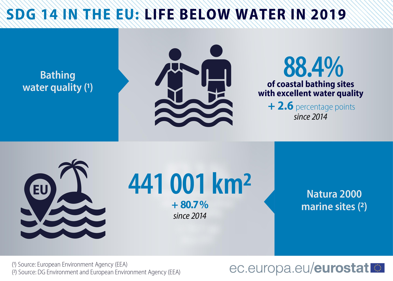 Infographic: Sustainable Development Goal (SDG 14) 'Life below water' at EU level, 2019 data