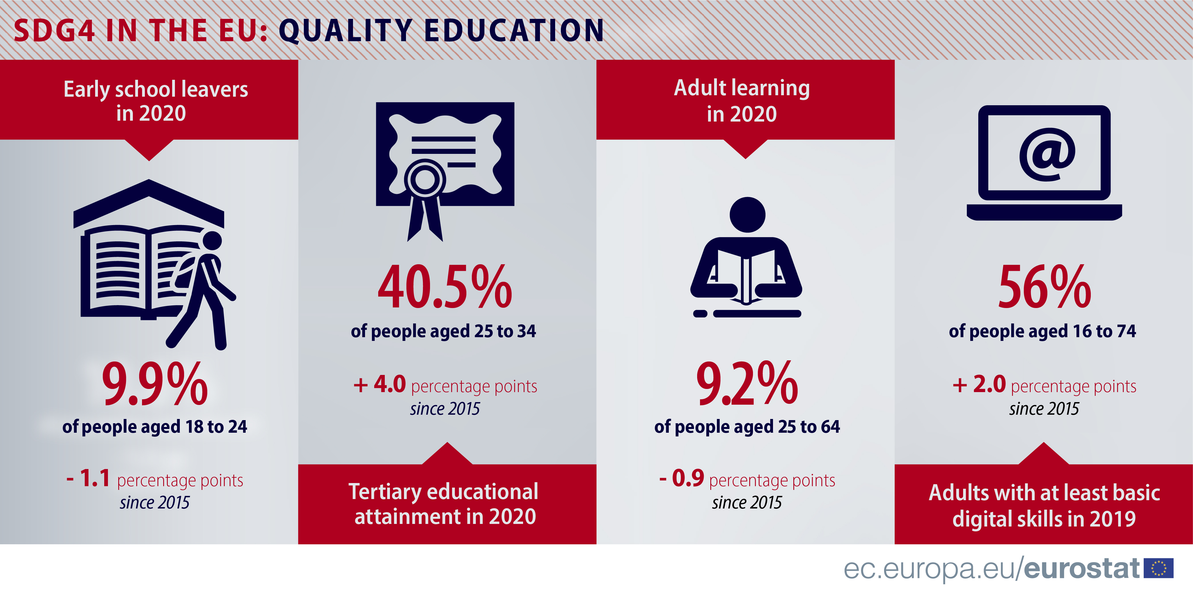 Infographic: SDGs & me: Quality education in my country at EU level, 2019 and 2020 data