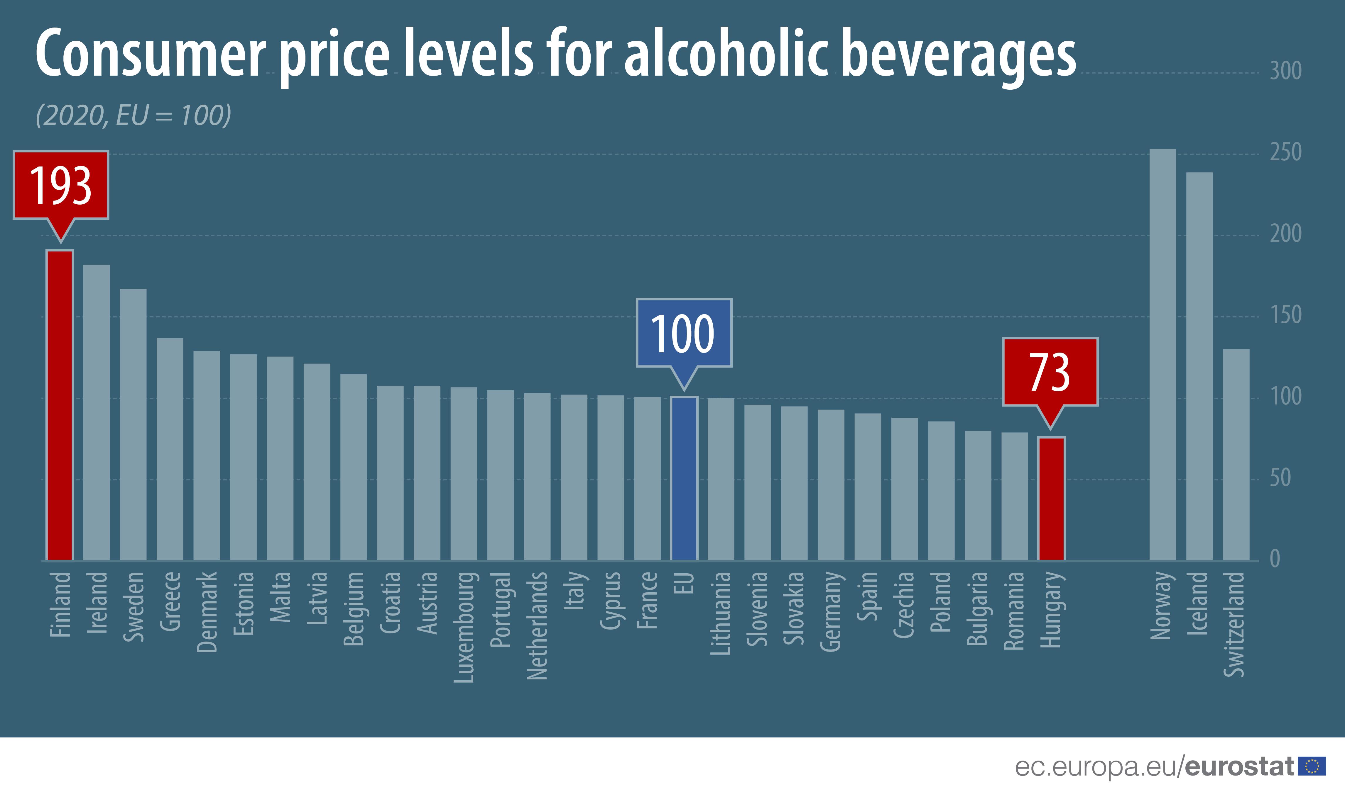 Bar chart: Consumer price levels for alcoholic beverages, EU=100, 2020 data, EU/EFTA countries