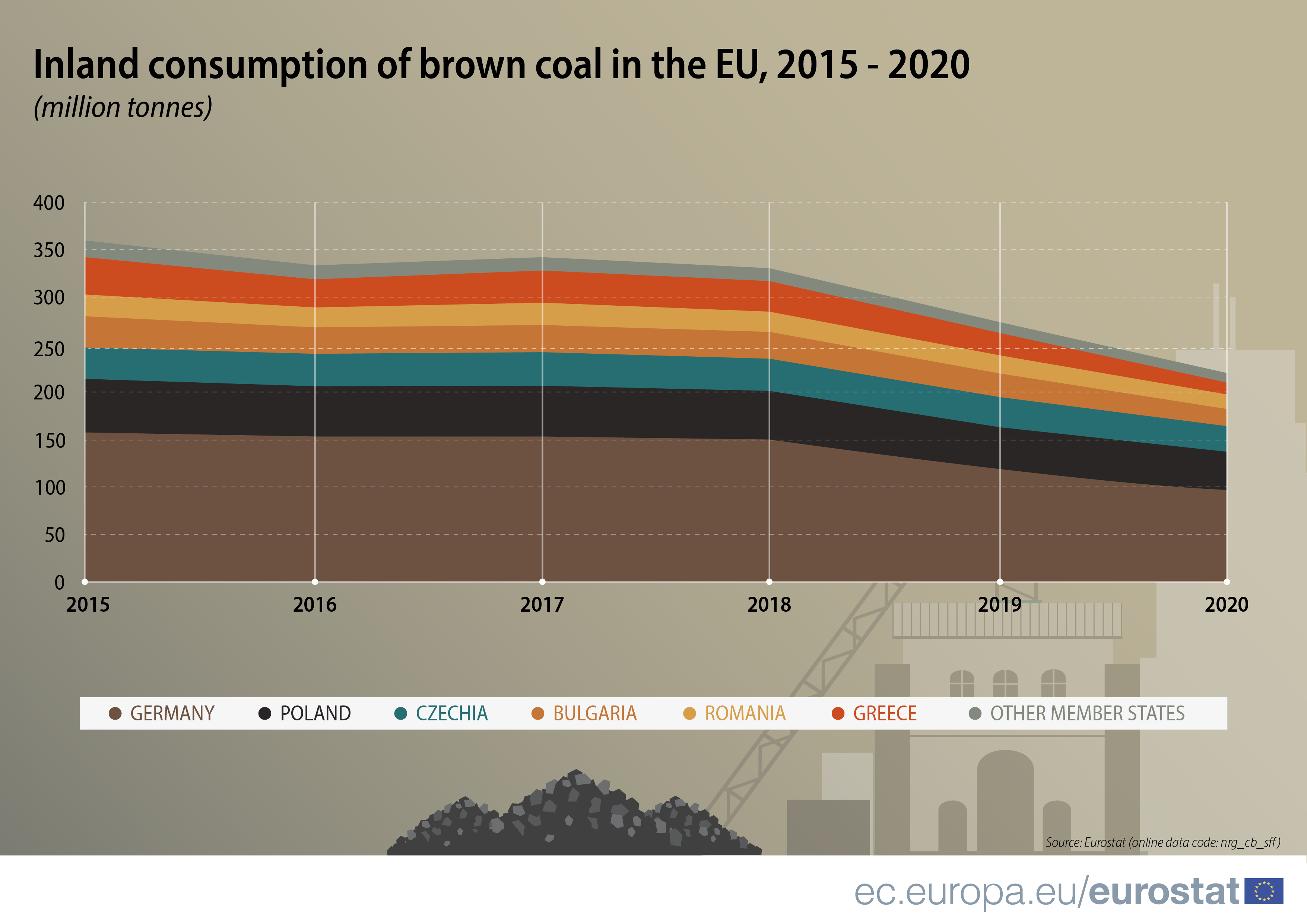 Chart showing the decreasing amount of inland brown coal consumption in the EU from 2015 to 2020 (from just over 350 million tonnes to just over 200 million tonnes). The largest consumers are Germany, Poland, Czechia, Bulgaria, Romania and Greece).