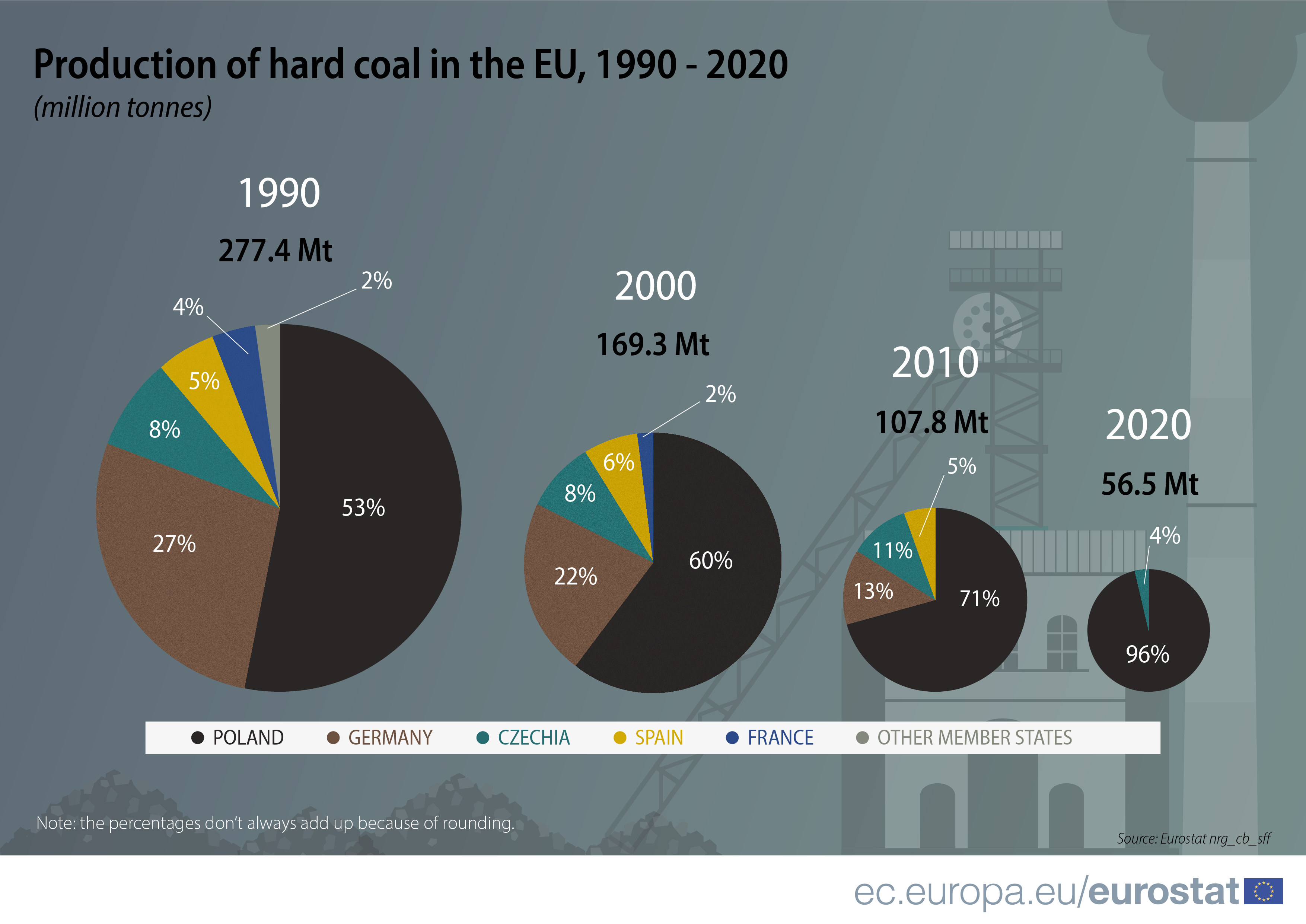 A series of pie charts showing the decreasing total amount of the hard coal production in the EU from 1990 to 2020 (from 277.4 million tonnes to 56.5 million tonnes), as well as the decreasing number of producing countries in the same period (from more than 6 producers to only 2 producing countries in 2020: Poland and Czechia)