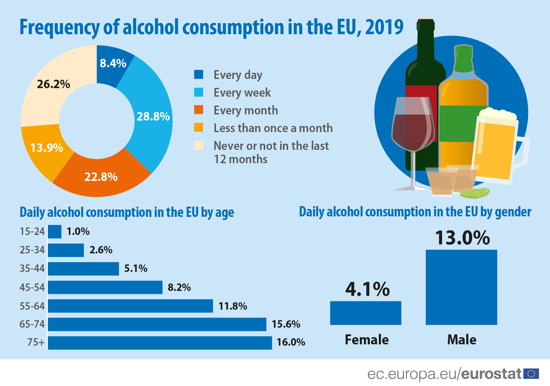 Infographic: Frequency of alcohol consumption in the EU, 2019
