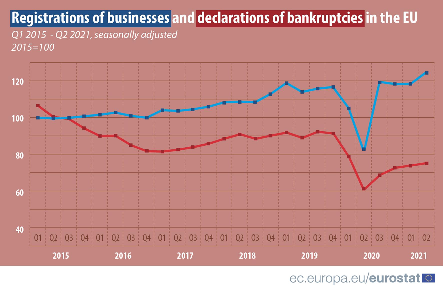 Line chart: Registrations of businesses and declarations bankruptcies , EU, quarterly data 2015Q1-2021Q2, seasonally adjusted, 2015=100