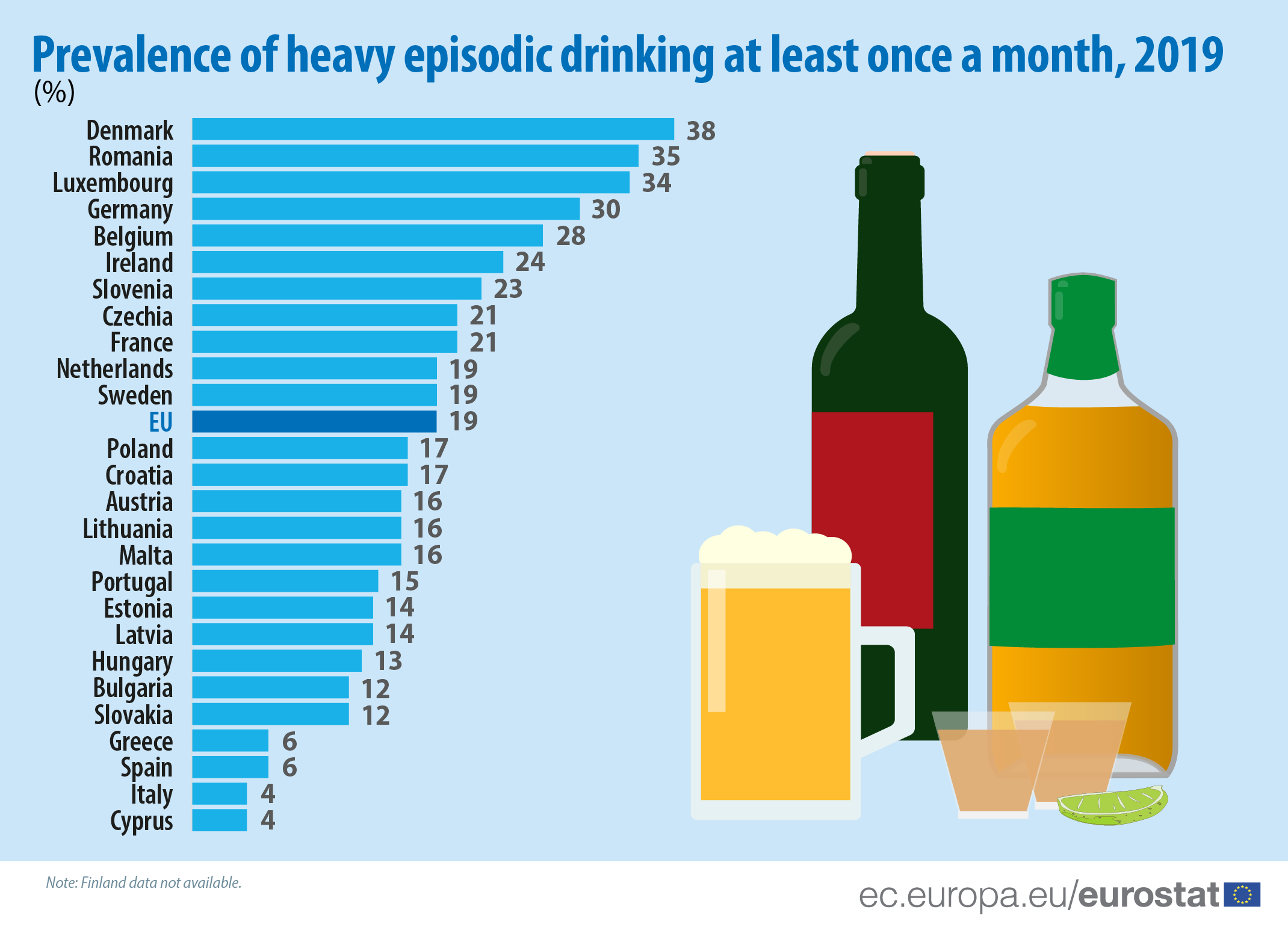 Infographic: Prevalence of heavy episodic drinking at least once a month, 2019