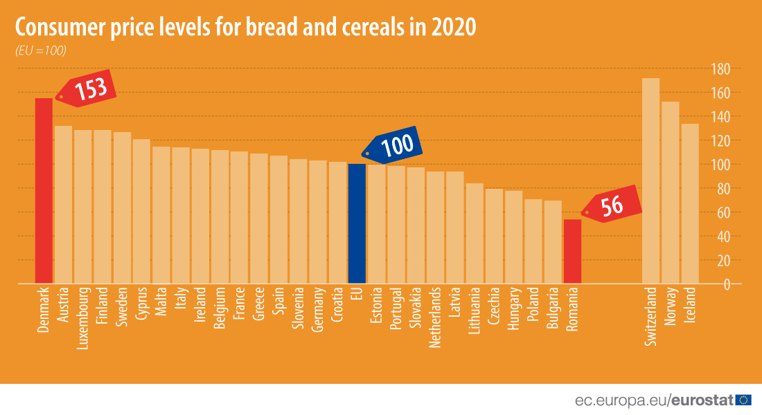 Bar chart: Consumer price levels for bread and cereals, EU and EFTA countries, 2020 data