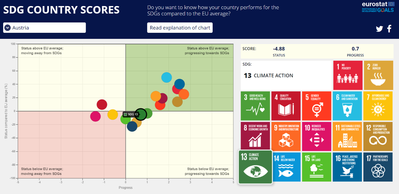 A screenshot of the new visualisation tool 'SDG country scores': SDG 13
