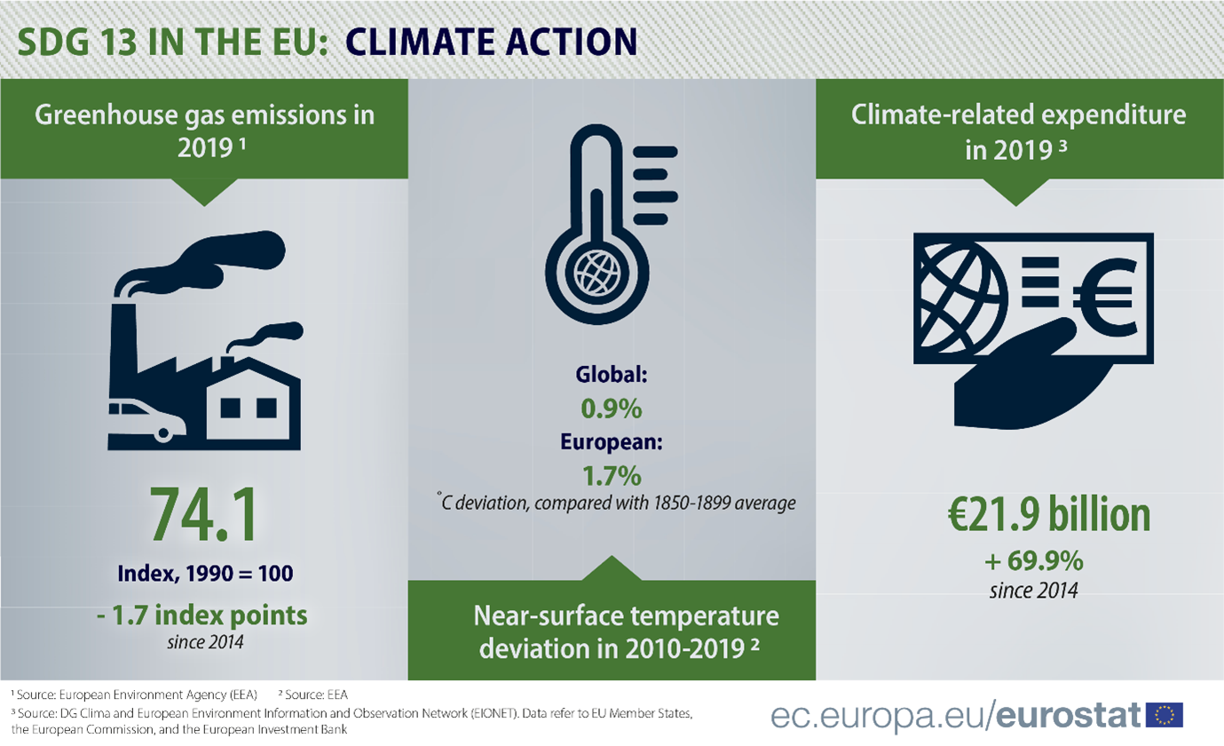 Infographic: SDG 13 progress in the EU, by greenhouse gas emissions, near-surface temperature deviation, and climate-related expenditure