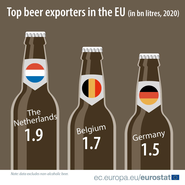 Infographic: Top beer exporters in the EU in billion litres, 2020