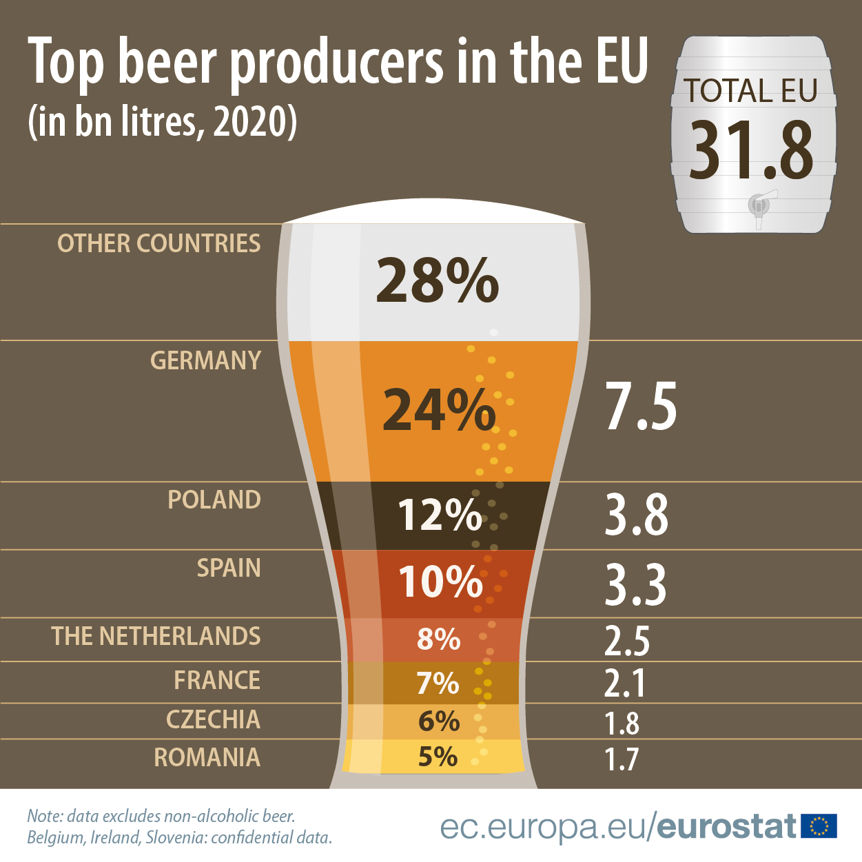 Infographic: Top beer producers in the EU in billion litres, 2020