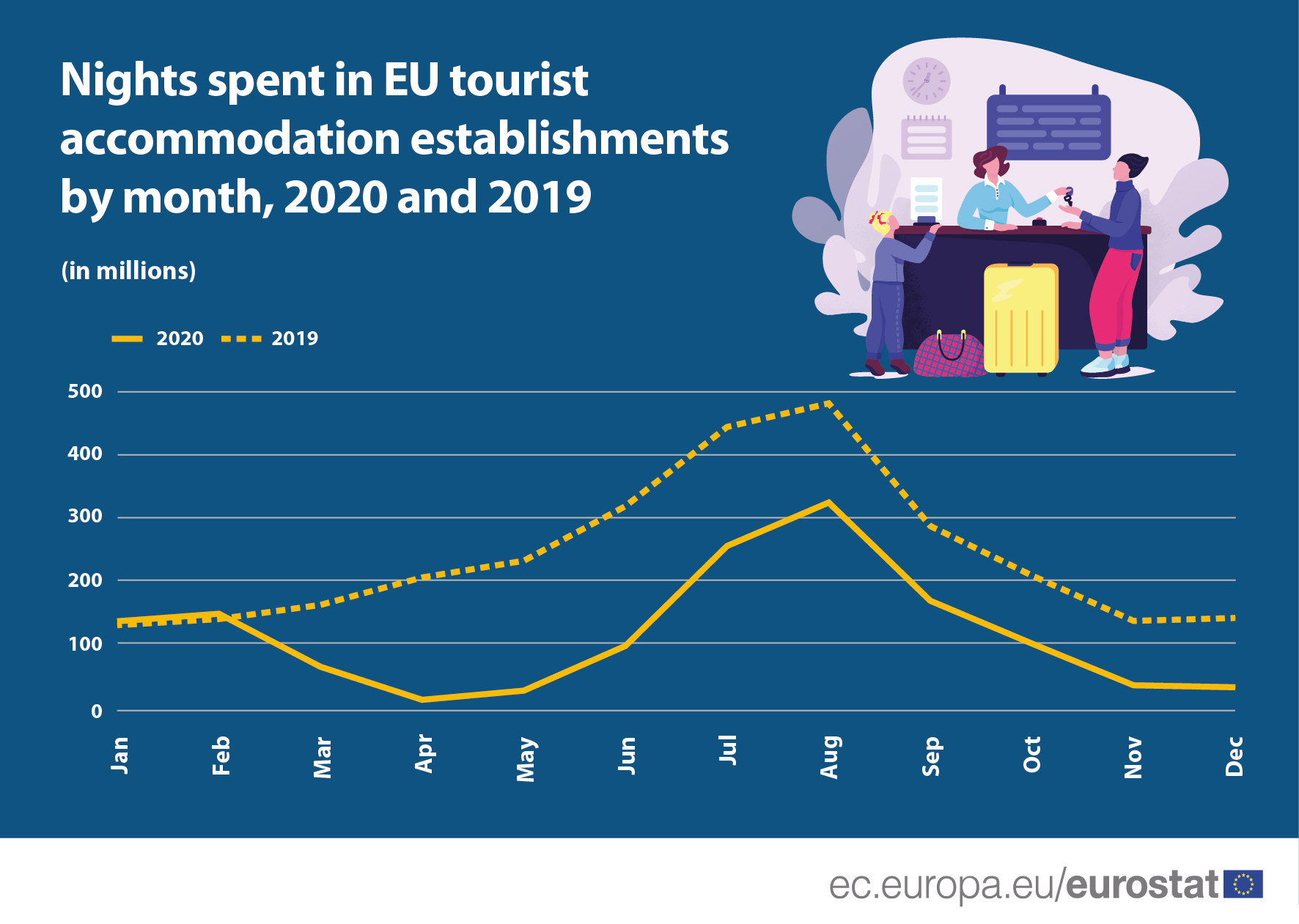 Line chart: Nights spent in tourist accommodation establishment, EU, monthly data January-December 2020, in millions