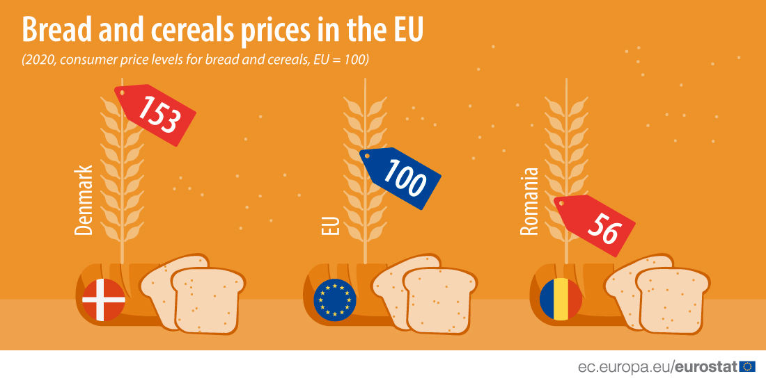 Comparison of bread and cereal price levels in the EU, 2020 data:the highest price level index is in Denmark with the index of 153, the lowest is Romania with index of 56. EU level index is 100.