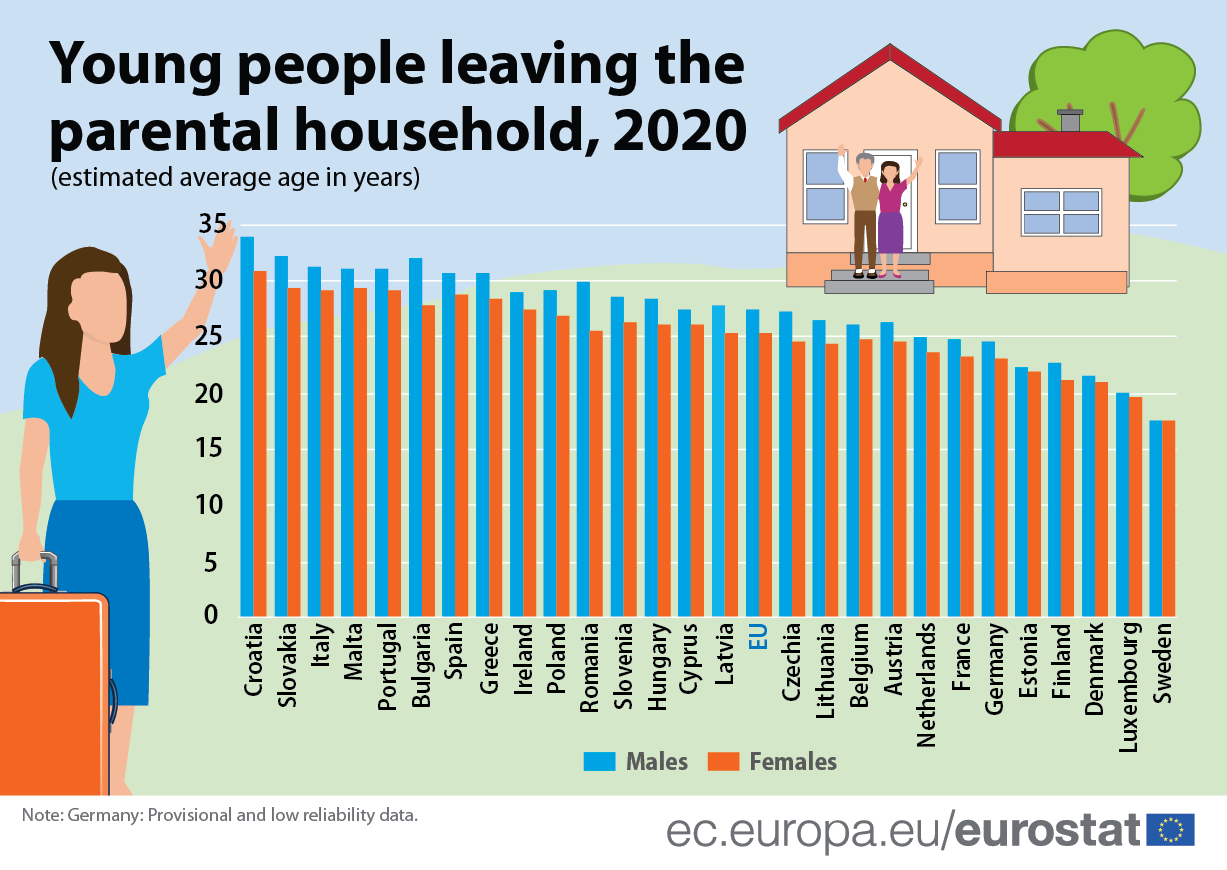 Infographic: Young people leaving the parental household in the EU by average age and gender, 2020