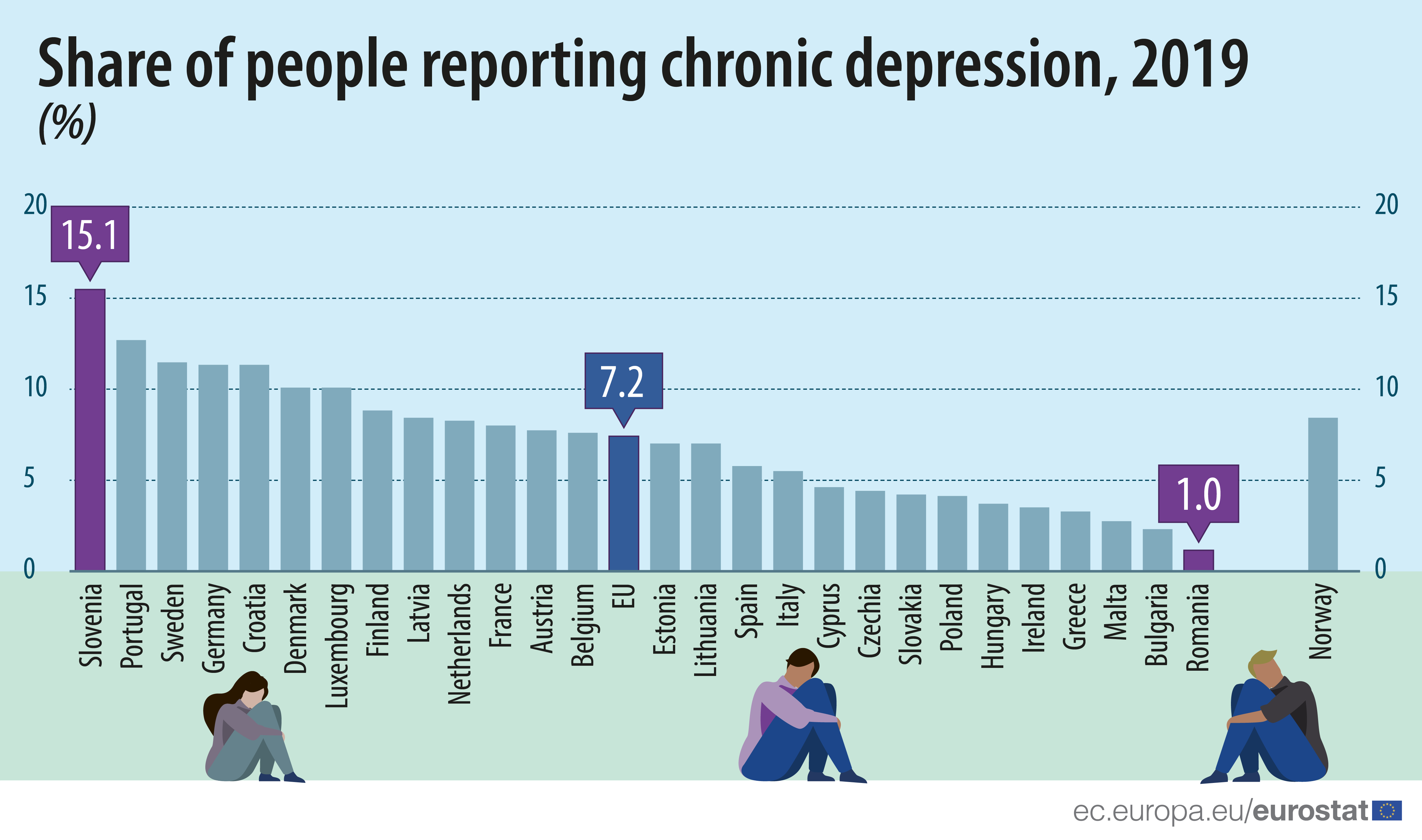 Bar chart: share of people reporting chronic depression, EU/EFTA, 2019 data