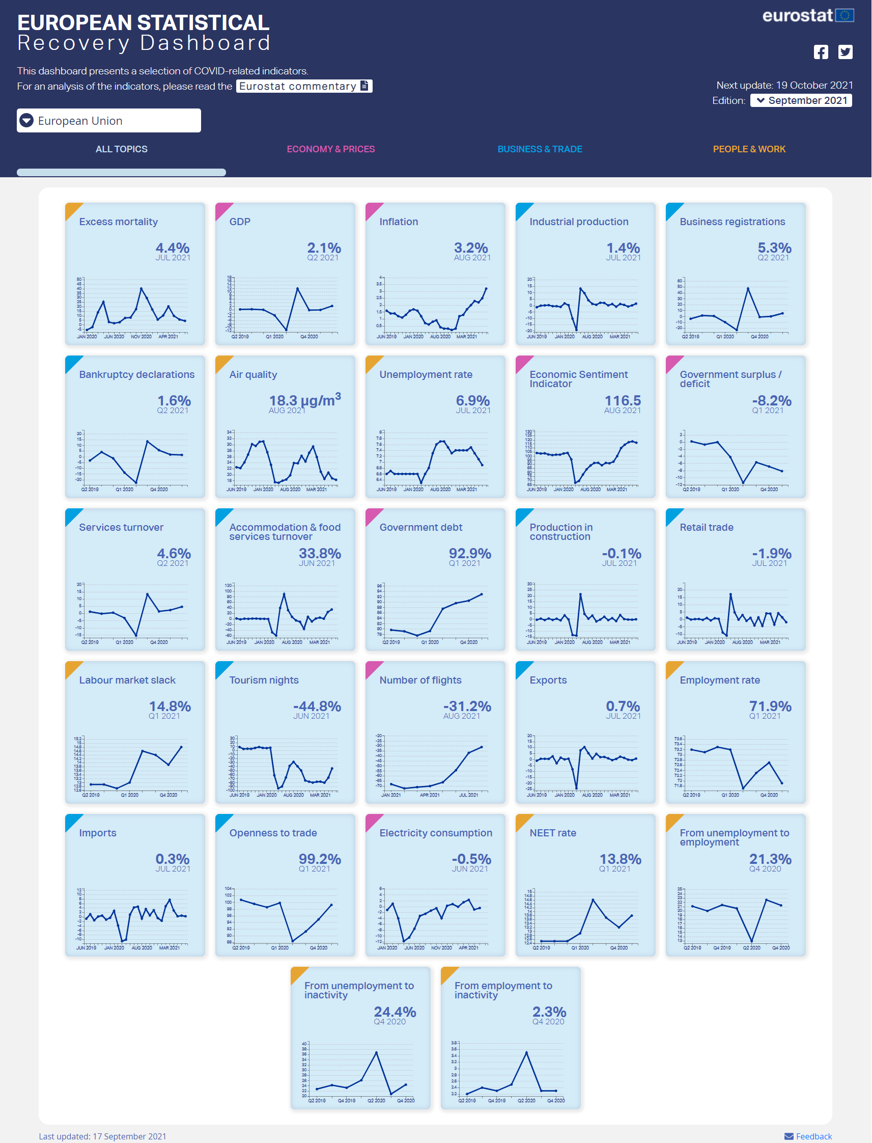 Screenshot of the European Statistical Recovery Dashboard - September edition