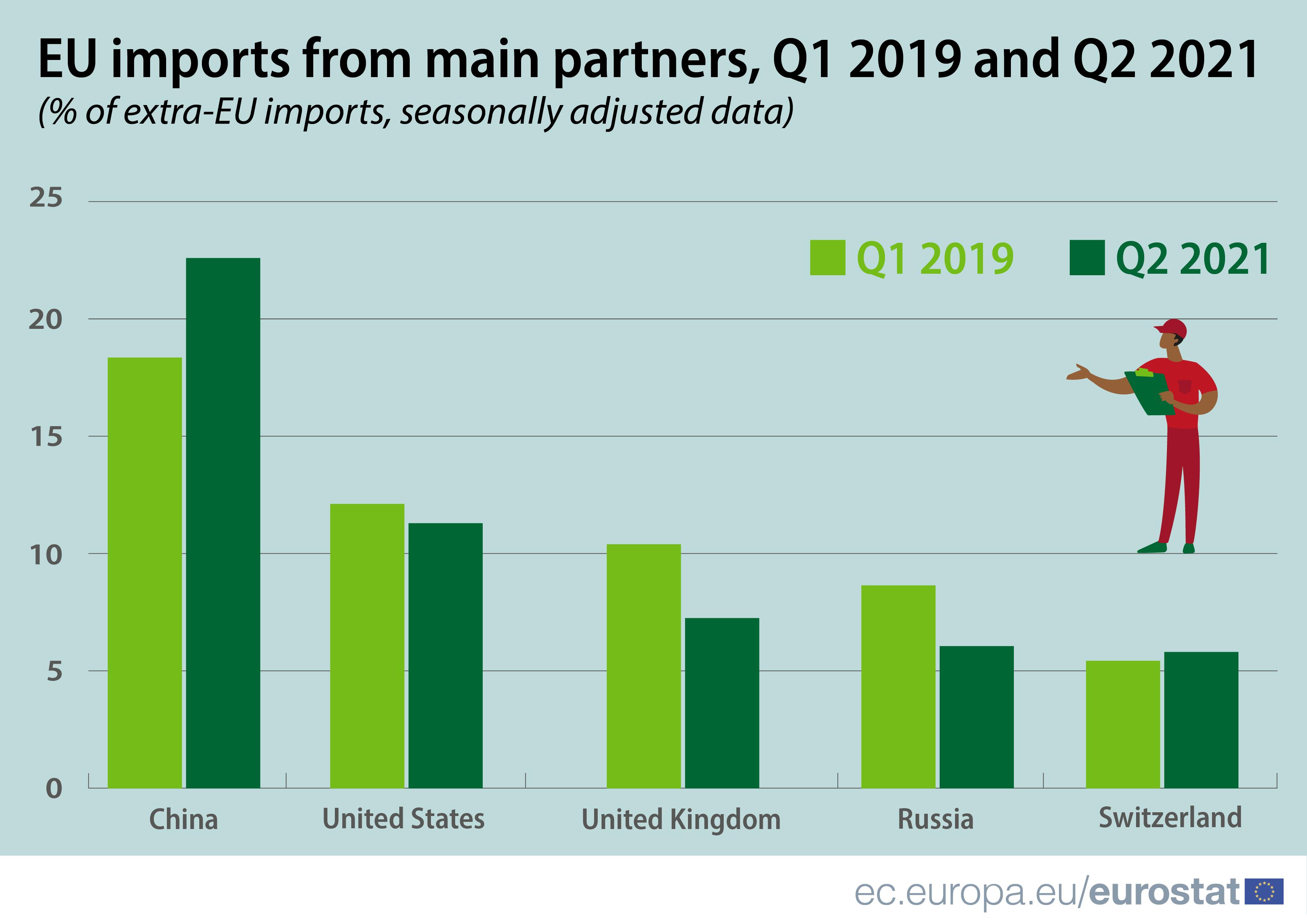 Infografica: importazioni UE dai principali partner, primo trimestre 2019 rispetto al secondo trimestre 2021, % di importazioni extra UE, dati destagionalizzati