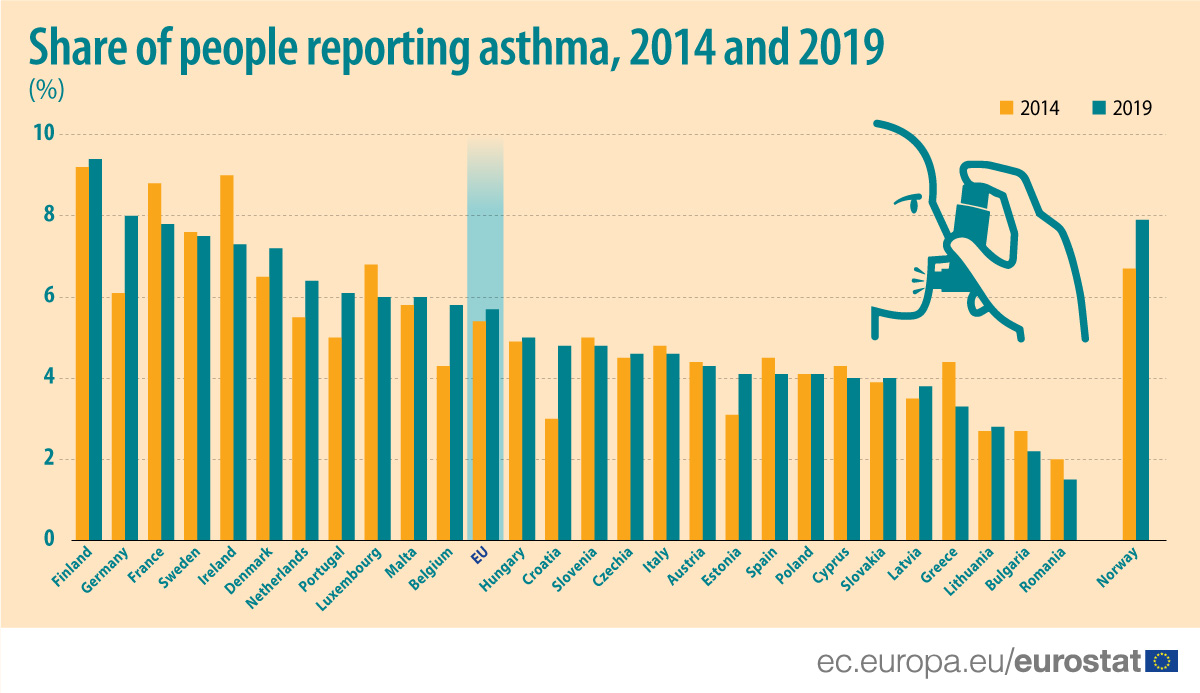 Bar chart: Share of people (%) reporting asthma, 2014-2019, by country