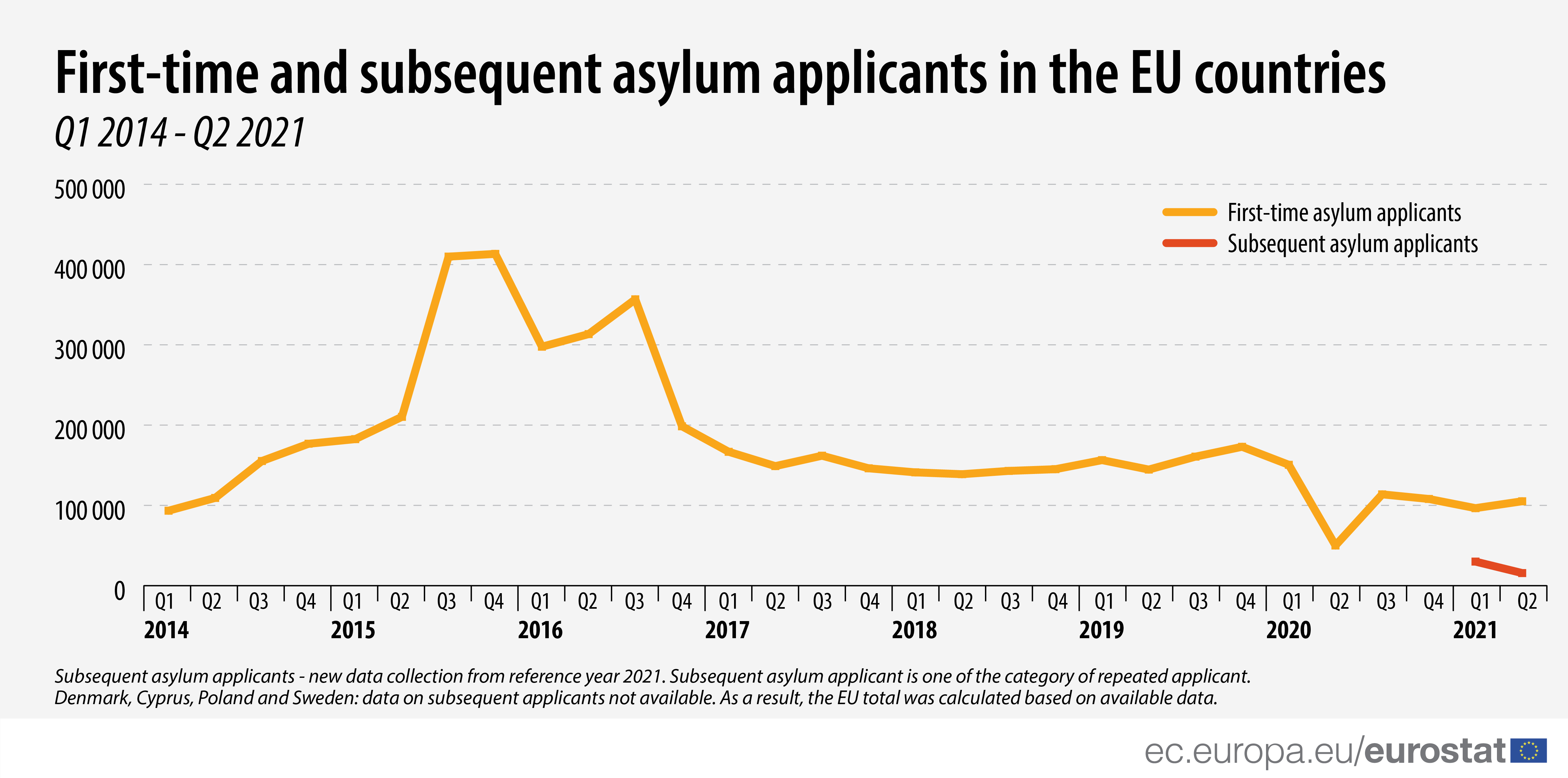 Line graph: First-time and subsequent asylum applicants in the EU countries, Q1 2014 to Q2 2021
