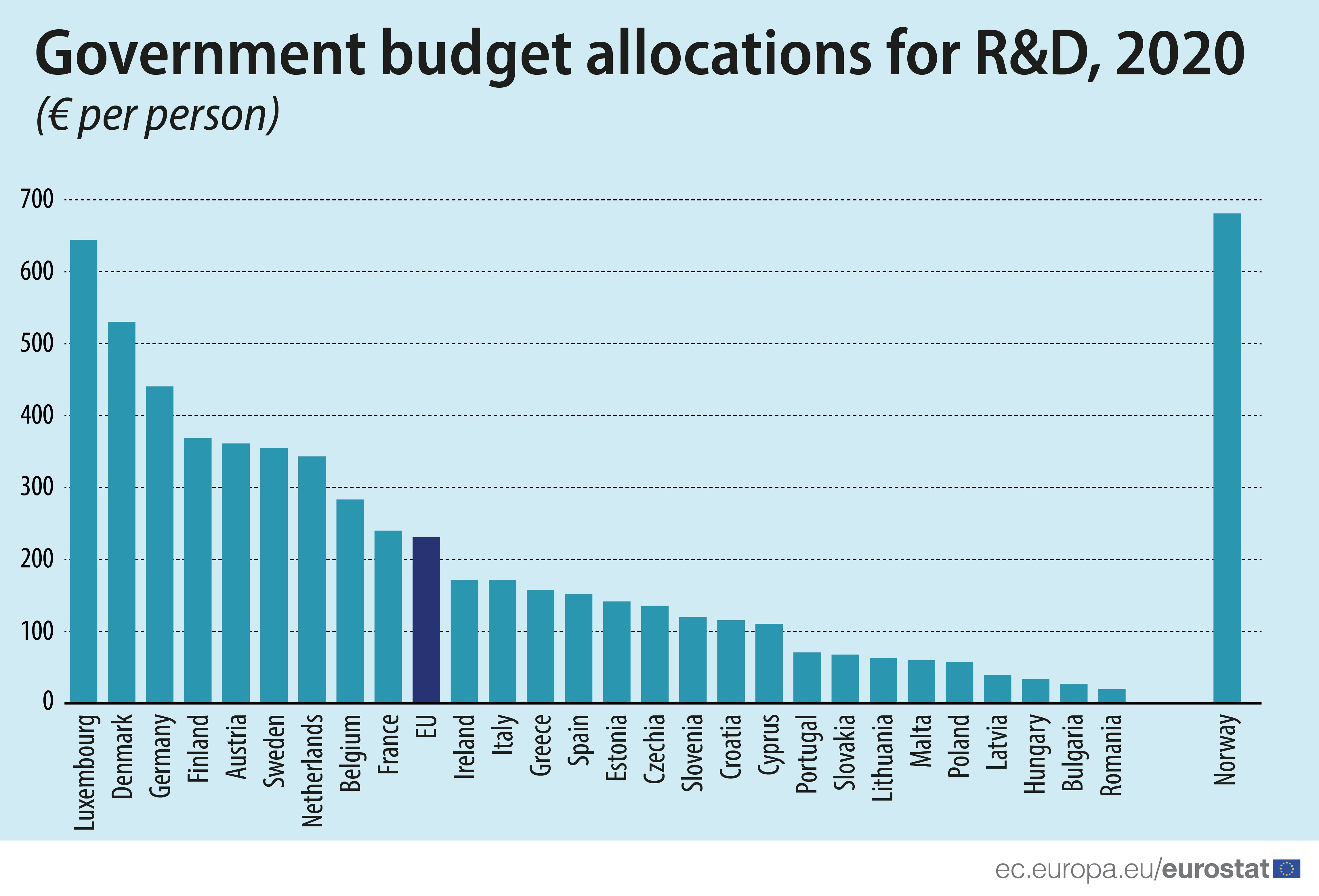 Bar chart: Government budget allocations for R&D, EU Member States and EFTA countries, by € per person, 2020 data