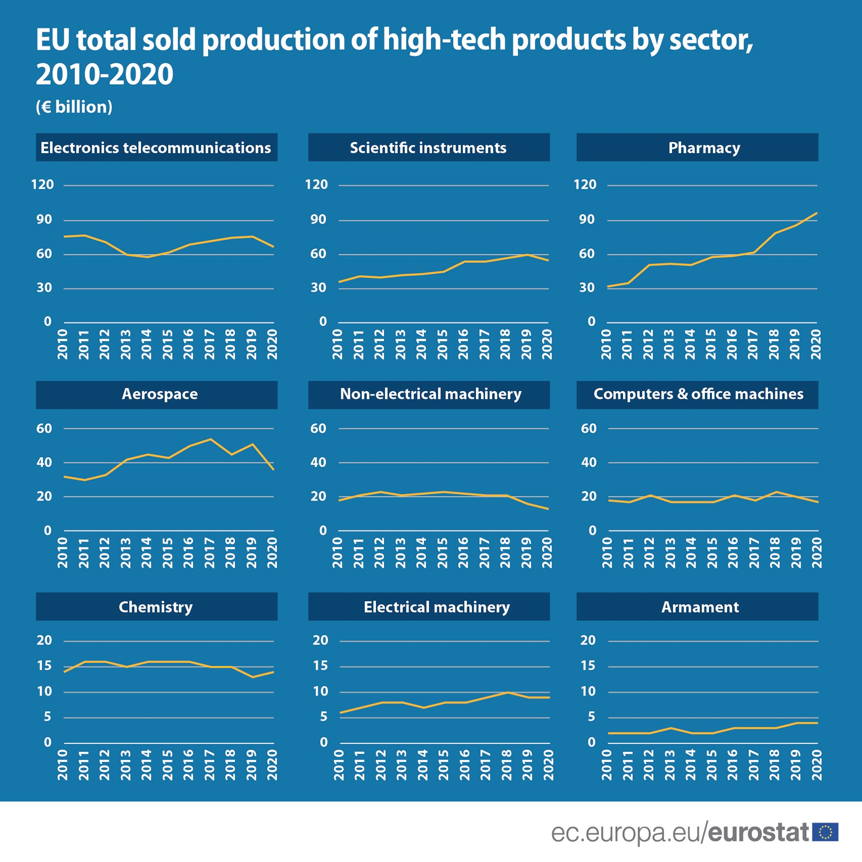 Multiple line charts: Line charts: Production of high tech products by sector, EU, 2010-2020