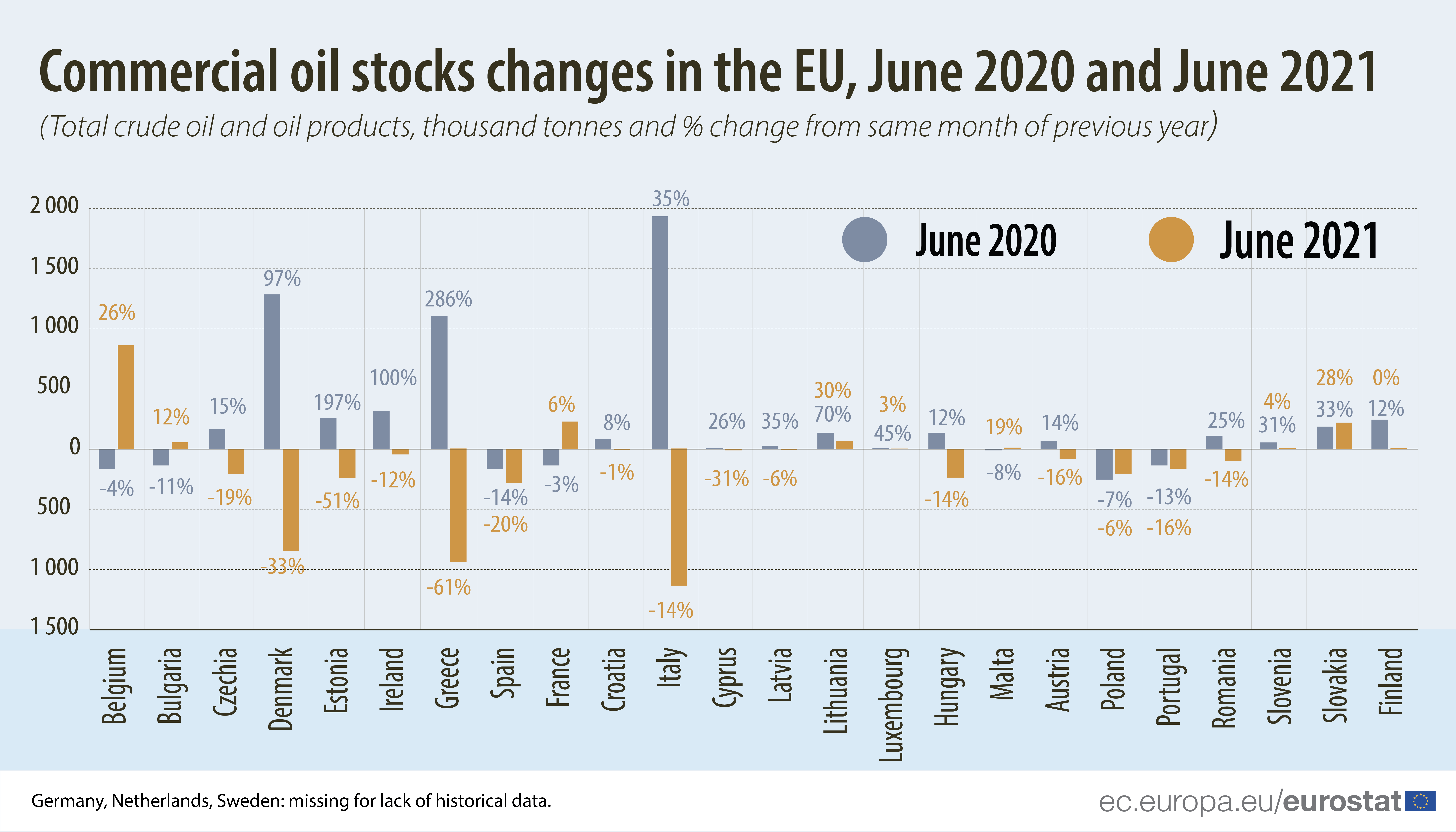 Bar graph: Commercial oil stocks changes in the EU, comparing June 2020 with June 2021, total crude oil and oil products in thousand tonnes and % change from same month of previous year