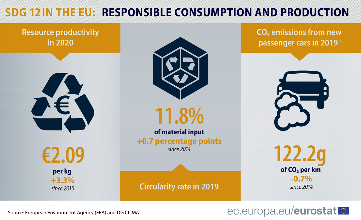 SDG 12 Infographic: Showing resource producitivity in 2020, circularity rate in 2019 and CO2 emissions from new passenger cars in 2019
