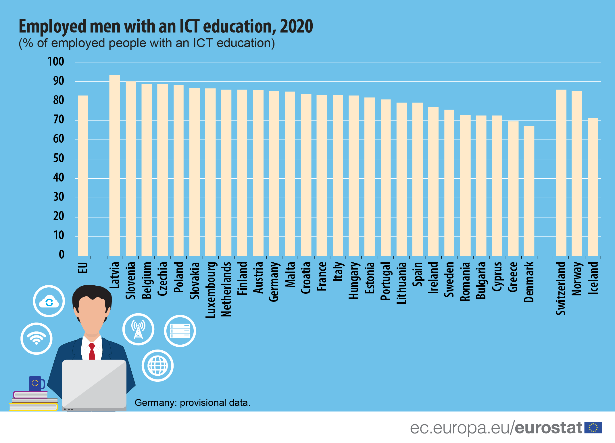 Infographic: Share of employed men with an ICT education, 2020