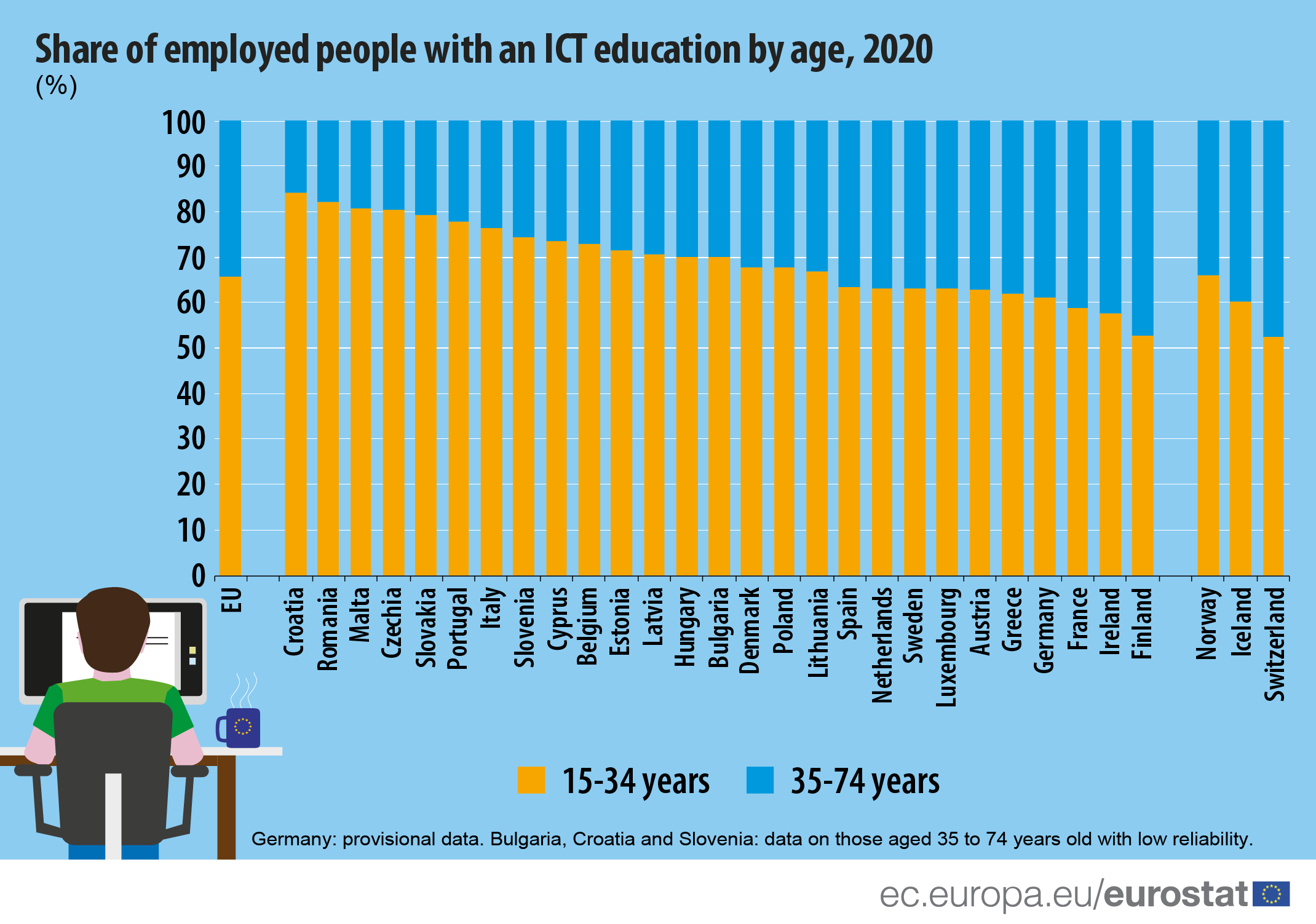 Infographic: Share of employed people with an ICT education by age, 2020