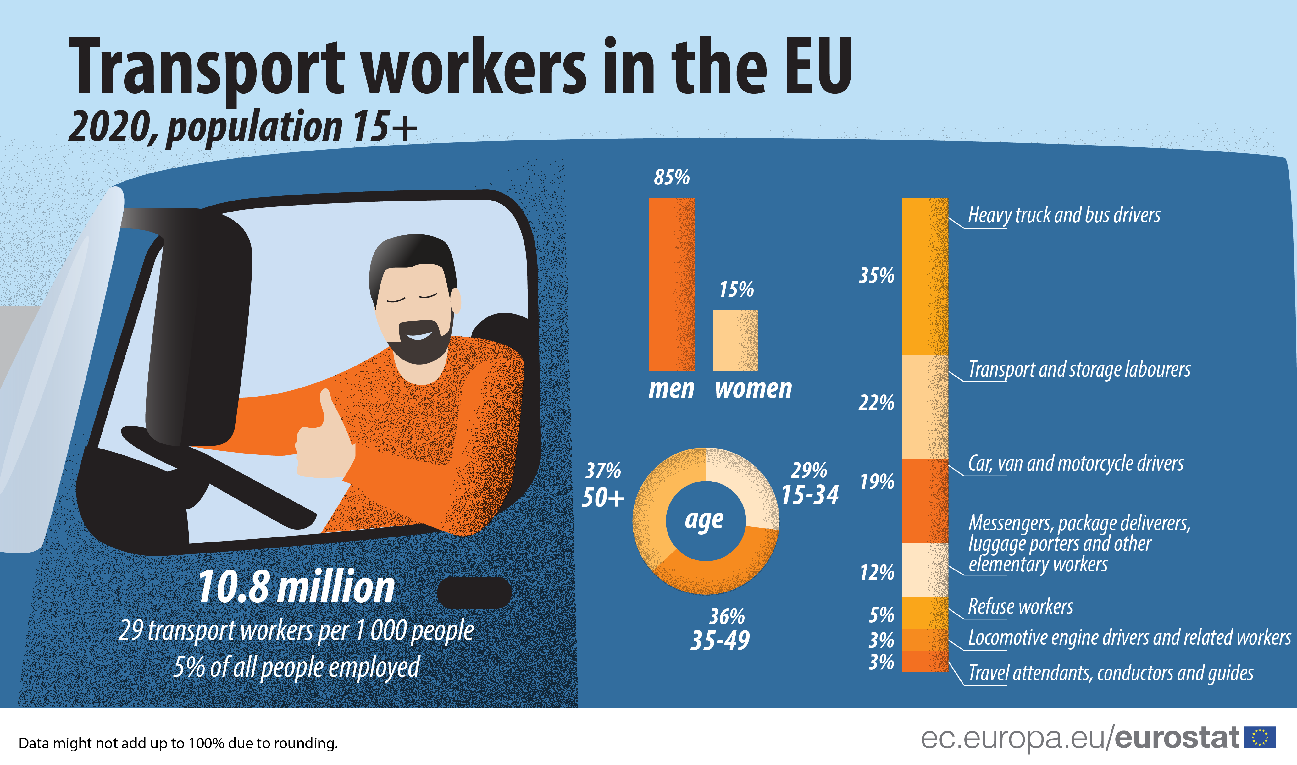 Infographic: Overview of the transport workers in the EU, by age, by sex and by type of transport worker, 2020 data, employed population aged 20-64