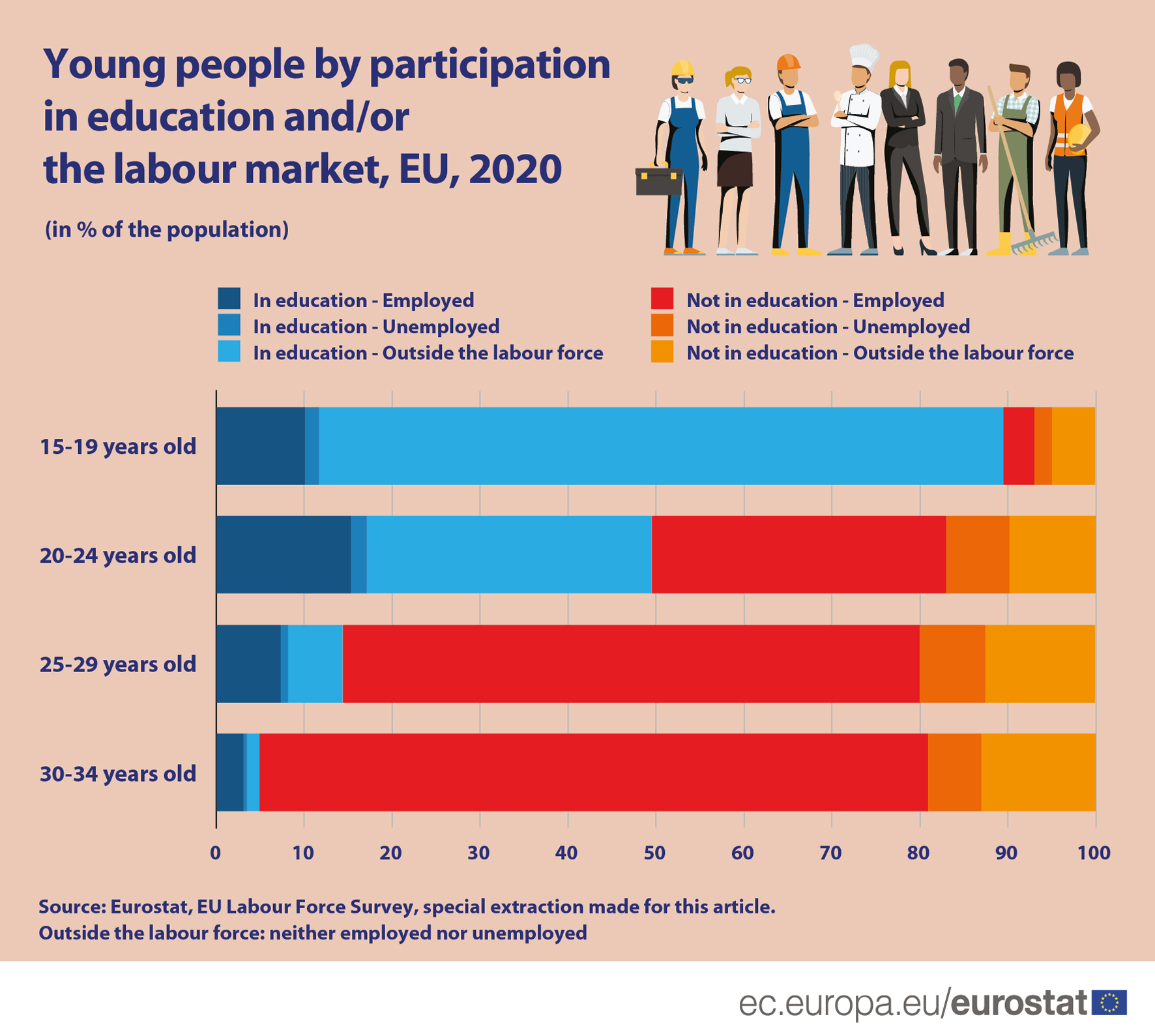 Bar chart: Young people by participation in education and/or the labour market, EU, 2020, % the population