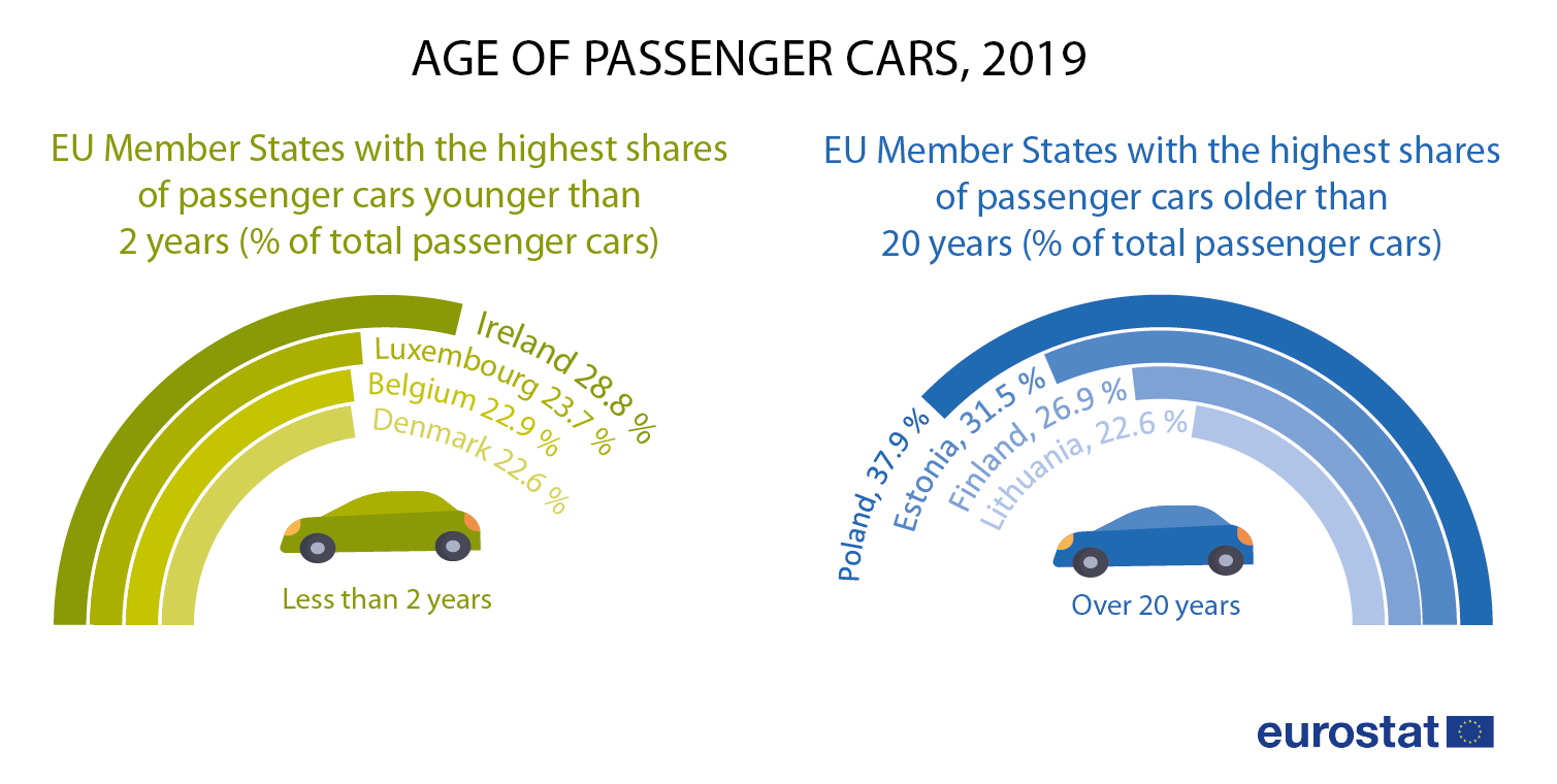 Infographic: Age of passenger cars, 2019