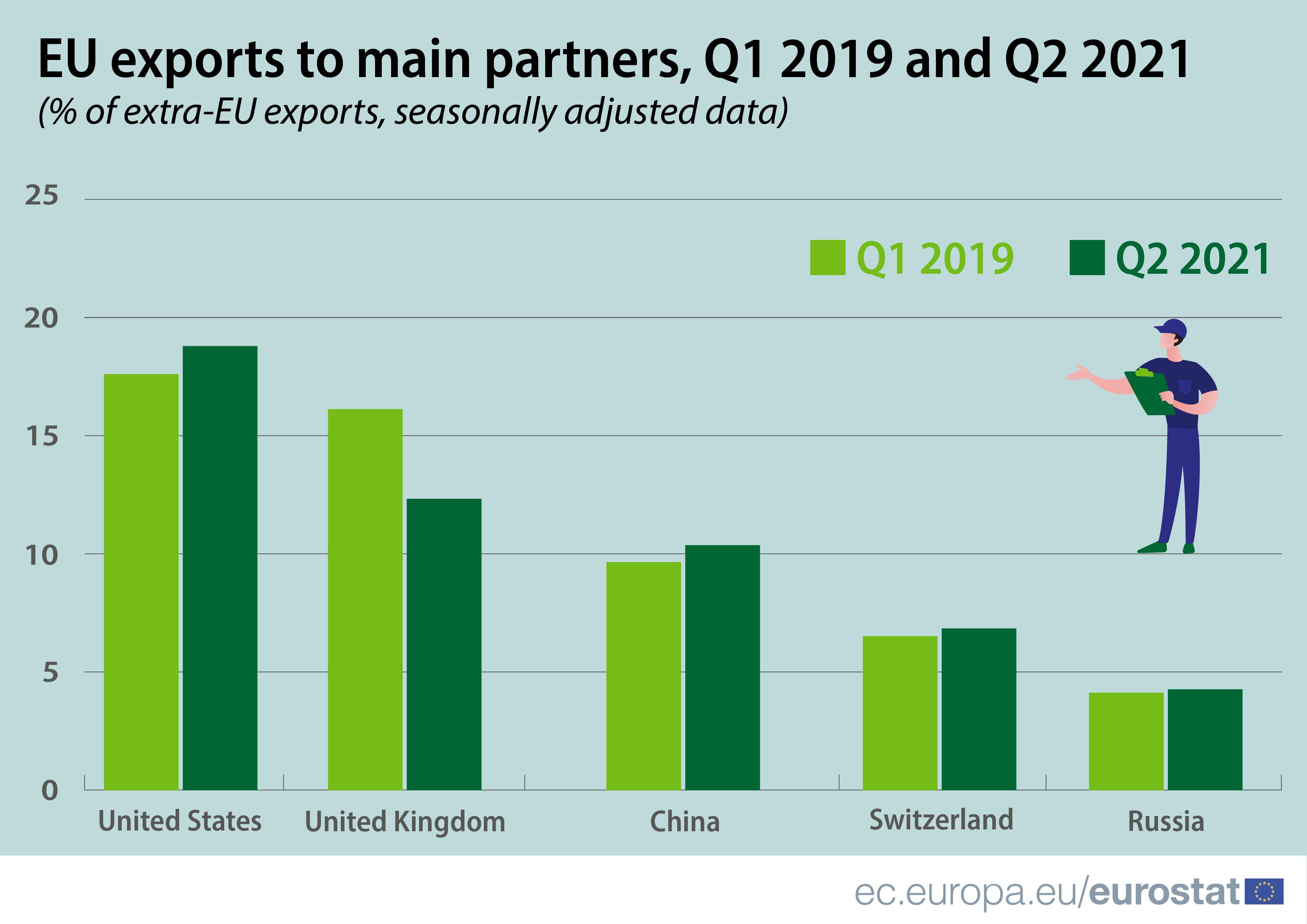 Infografica: esportazioni dell'UE verso i principali partner, primo trimestre 2019 rispetto al secondo trimestre 2021, % di esportazioni extra UE, dati destagionalizzati