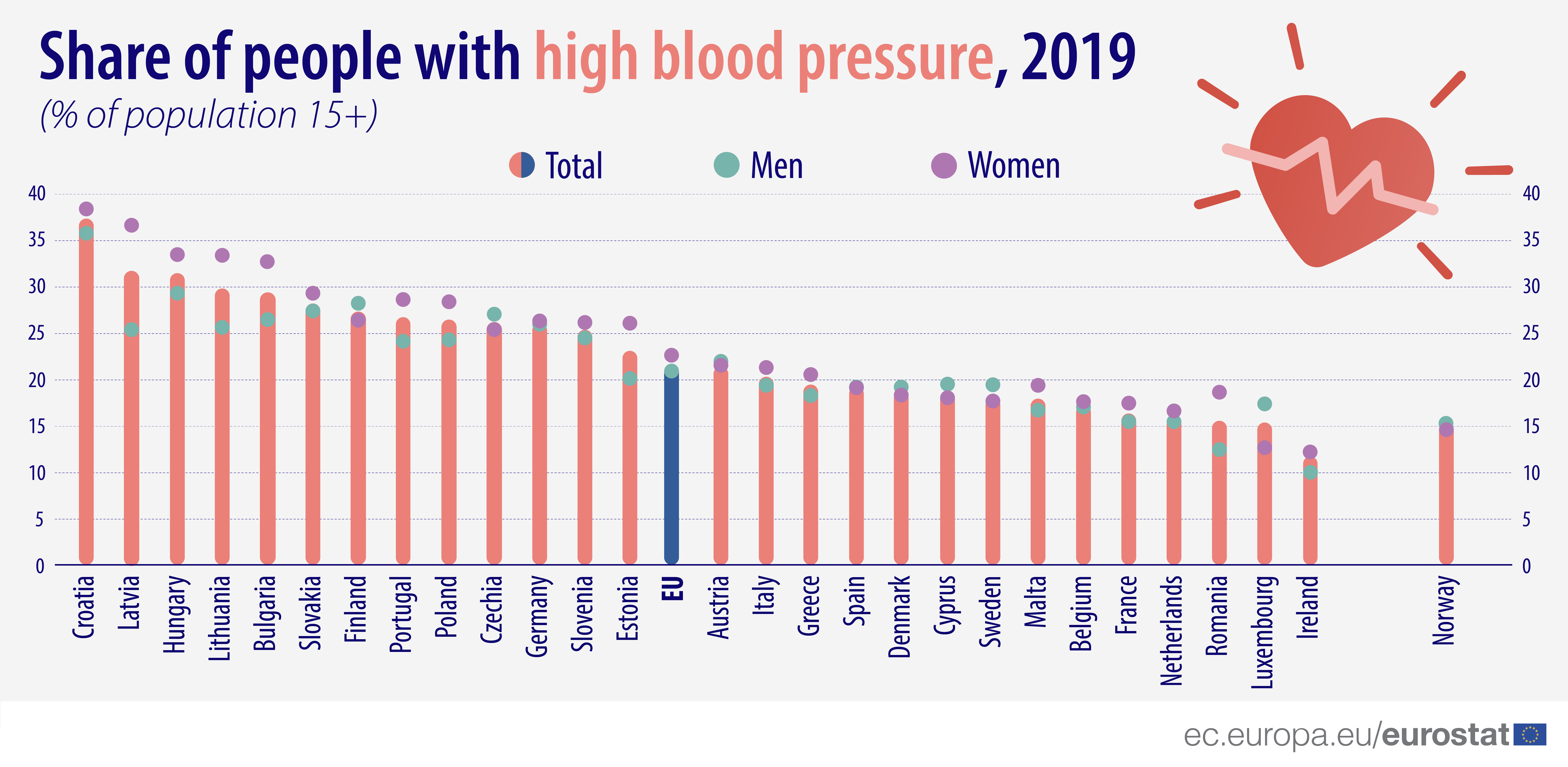 Bar graph: Share of people with high blood pressure 2019, % of population 15+, showing the total amount as well as by sex