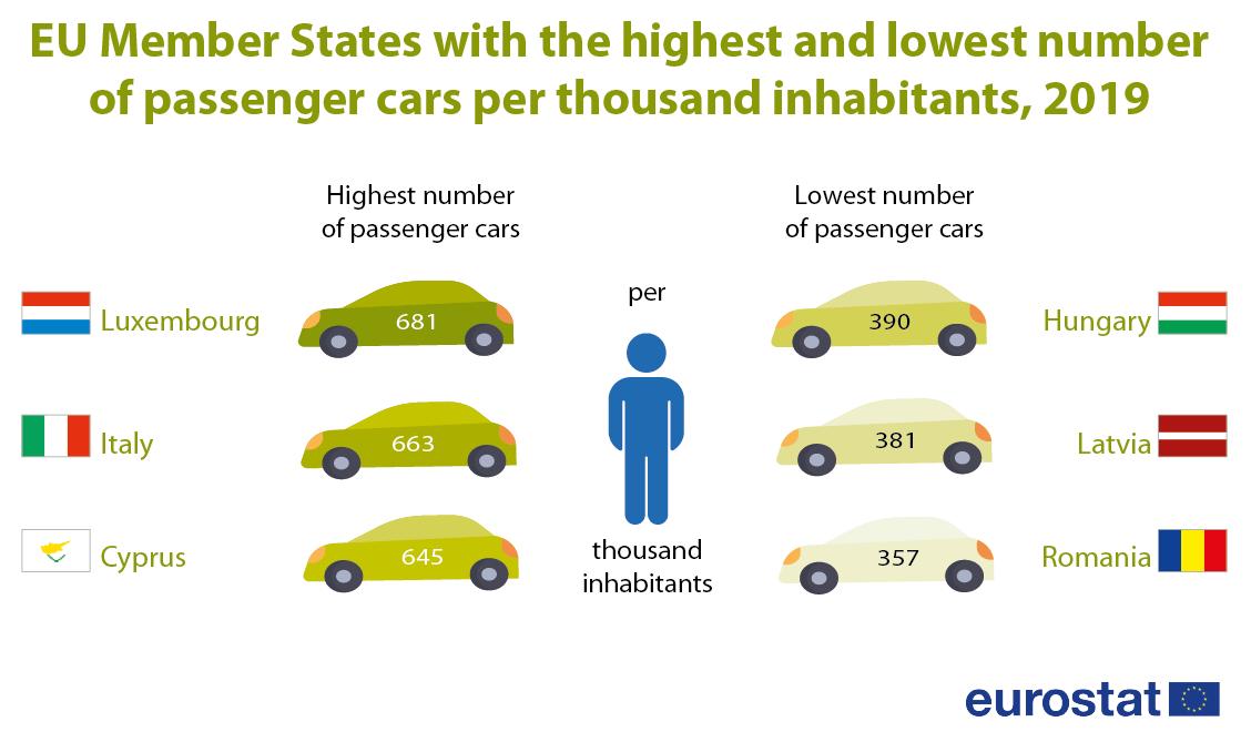 Infographic: Passenger cars, 2019