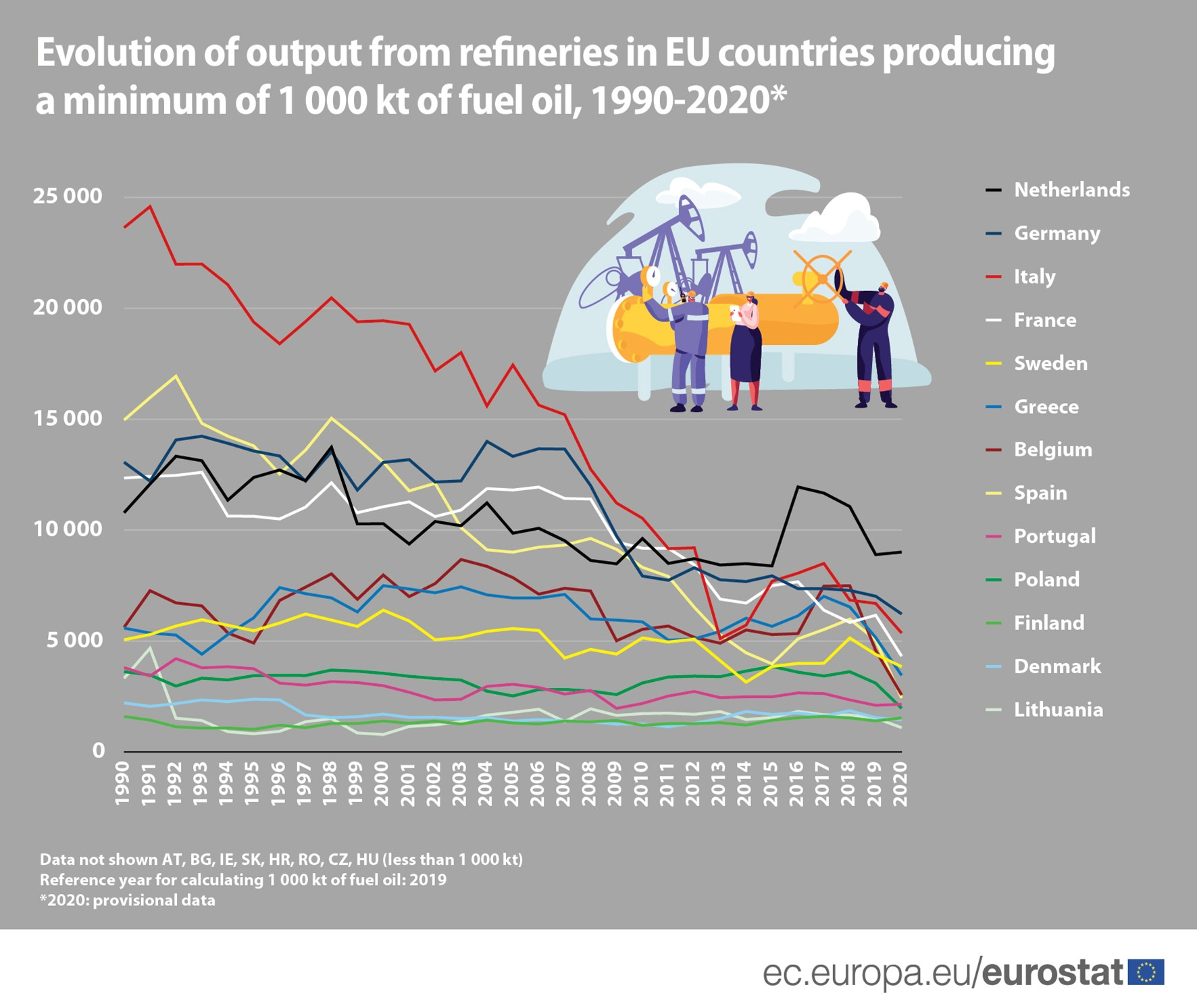 Line chart: Evolution of output from refineries, EU and EU Member States producing a minimum of 1000 kt of fuel, 1990-2020, in kt