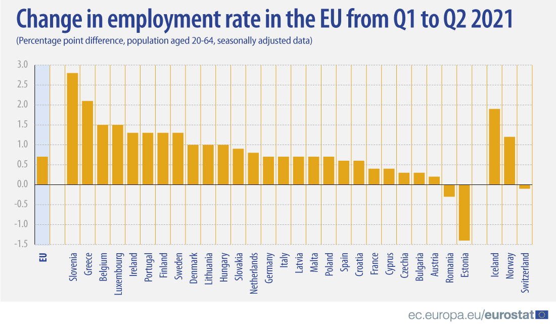 Bar graph: Change in employment rate in the EU from Q1 to Q2 2021, EU and EFTA countries, percentage point difference, population aged 20-64 years old, seasonally adjusted data