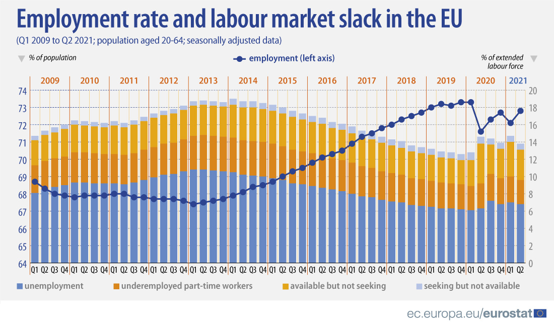 Bar graph: Employment rate and labour market slack in the EU, from Q1 2009 to Q2 2021, population aged 20-64 years old, seasonally adjusted Data. The data shows unemployment, underemployed part-time workers, available but not seeking, and seeking but not available workers by % of population and % of extended labour force.