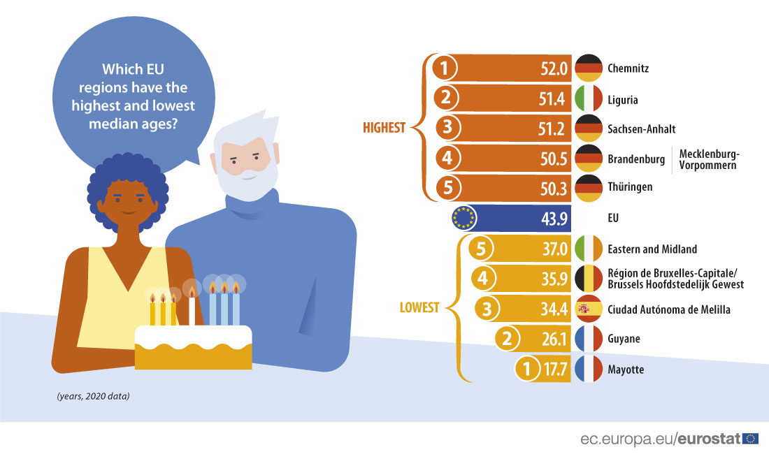 Infographic: Showing the 5 EU regions with the highest and lowest median ages, as well as the EU value, 2020 data
