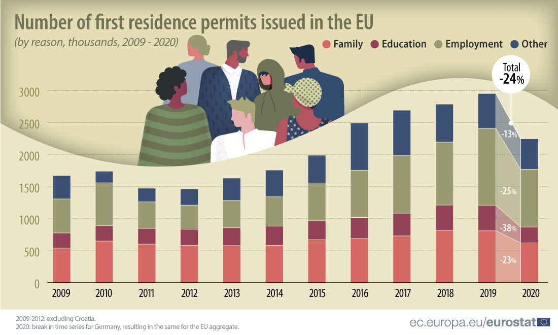 Stacked bar graph: Number of first residence permits issued in the EU in 2020 by reason (family, education, employment and other), in thousands, from 2009 to 2020.