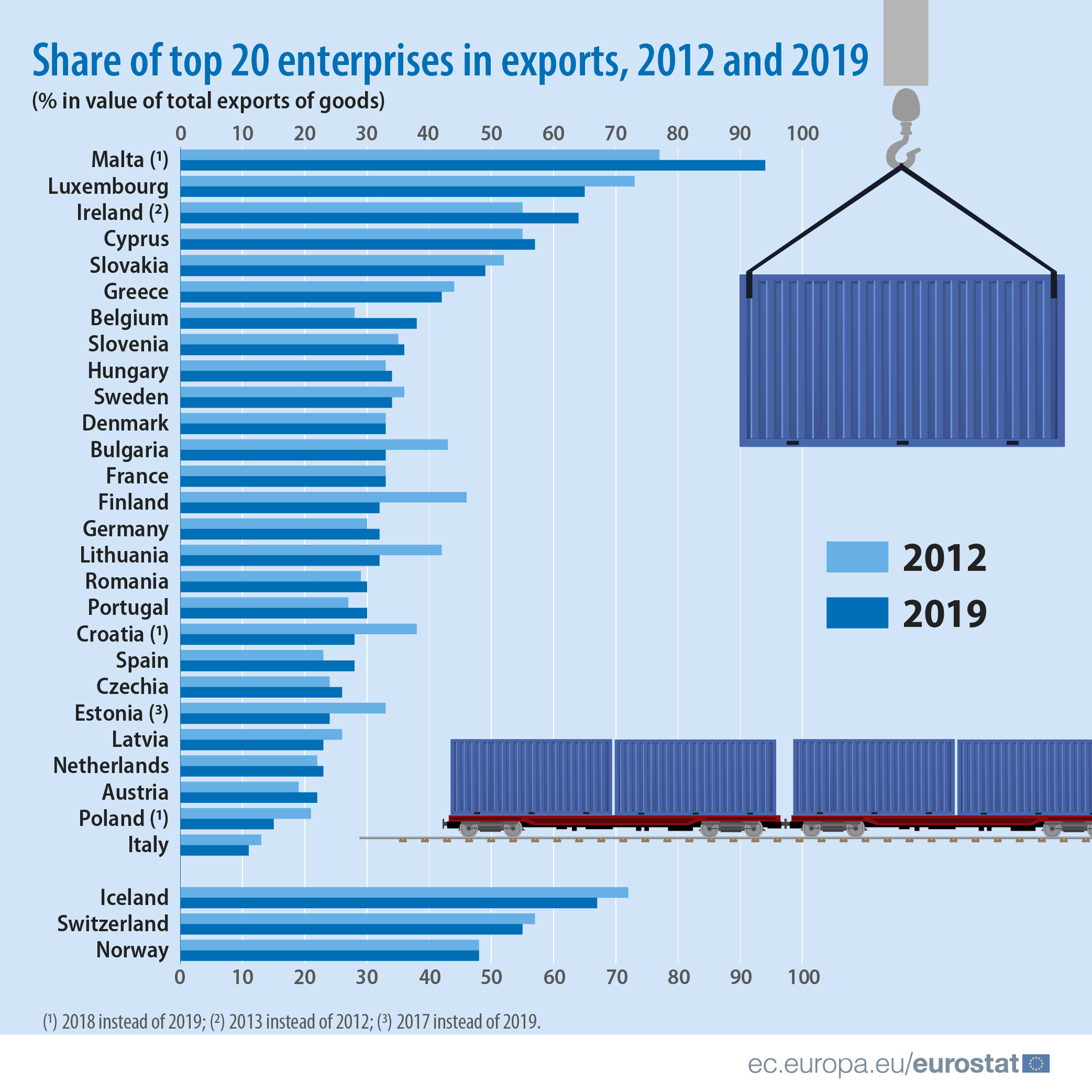 Infographic: Share of top 20 enterprises in exports, 2012 and 2019