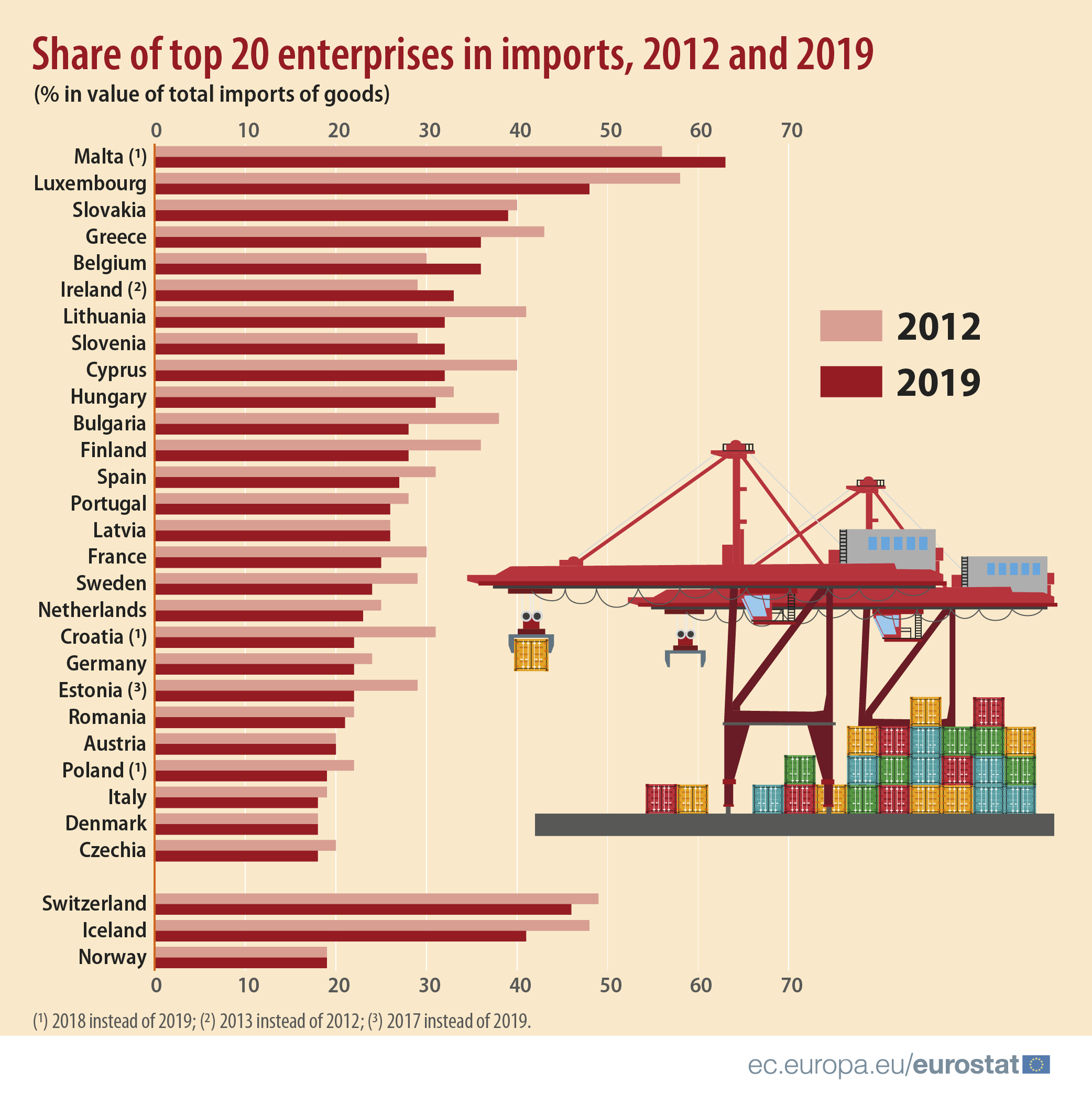 Infographic: Share of top 20 enterprises in imports, 2012 and 2019