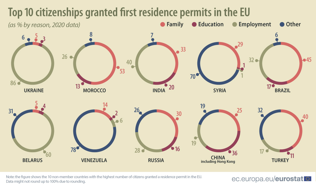 Pie charts: Top 10 citizenships granted first residence permits in the EU in 2020, as % by reason (family, education, employment and other)