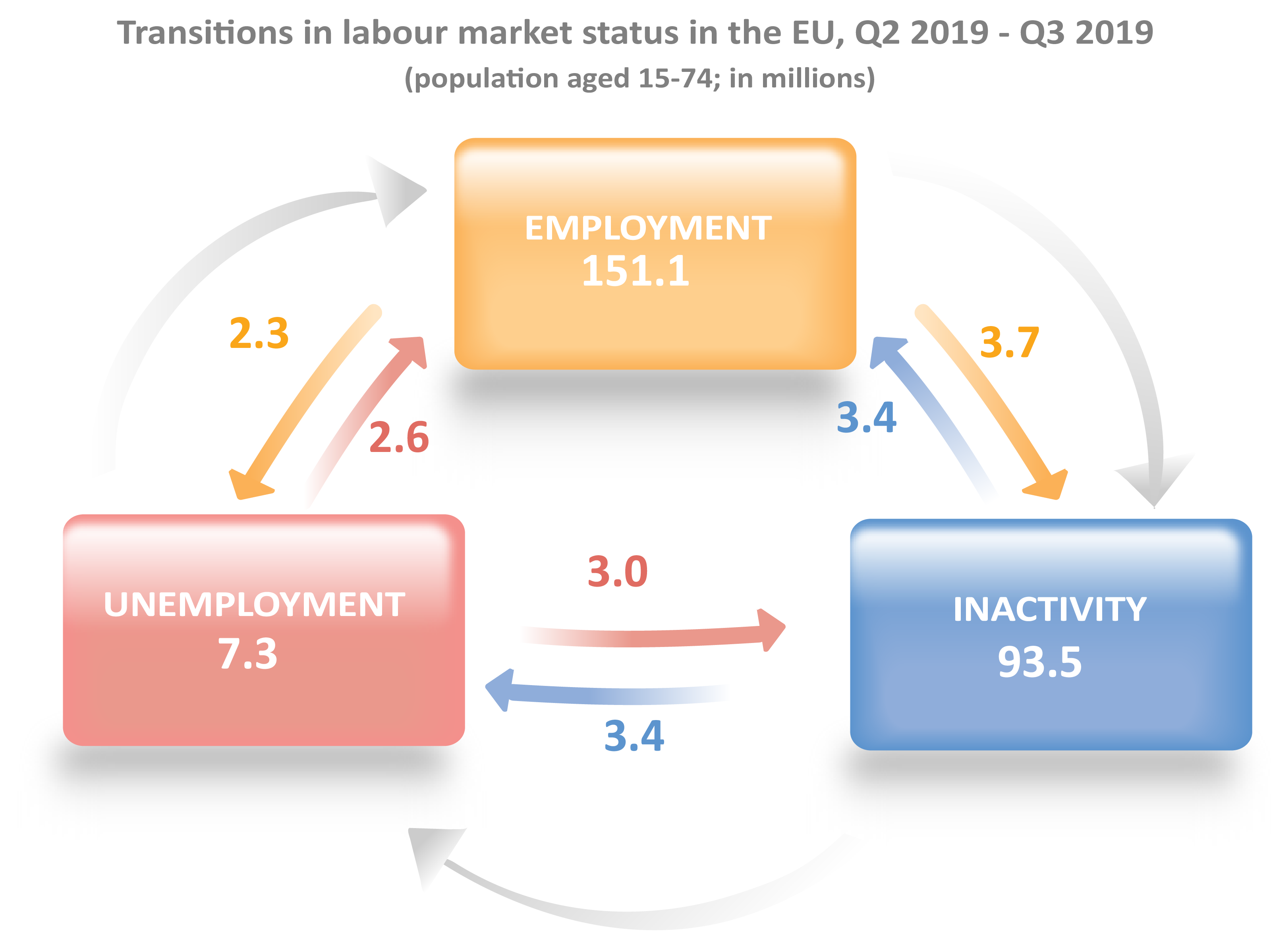 Transitions in labour market status in the EU, Q2 2019 - Q3 2019