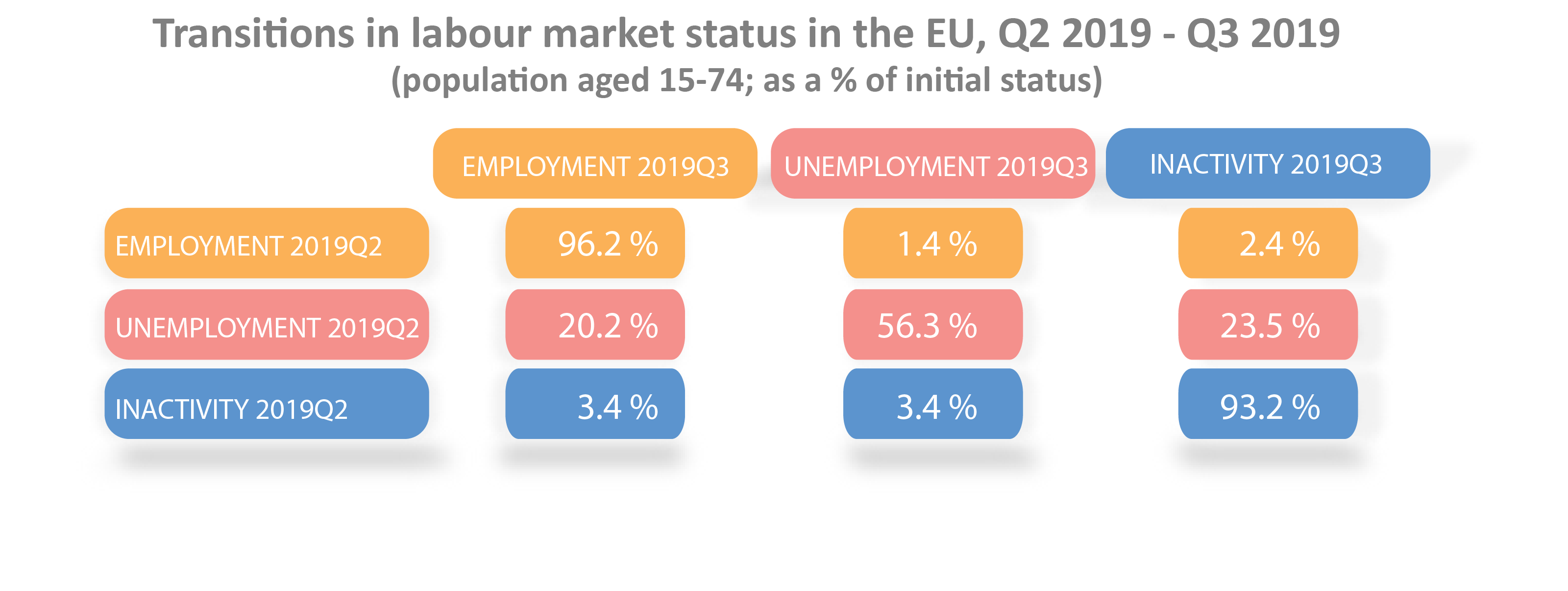 Transitions in labour market status in the EU, matrix, Q2 2019 - Q3 2019